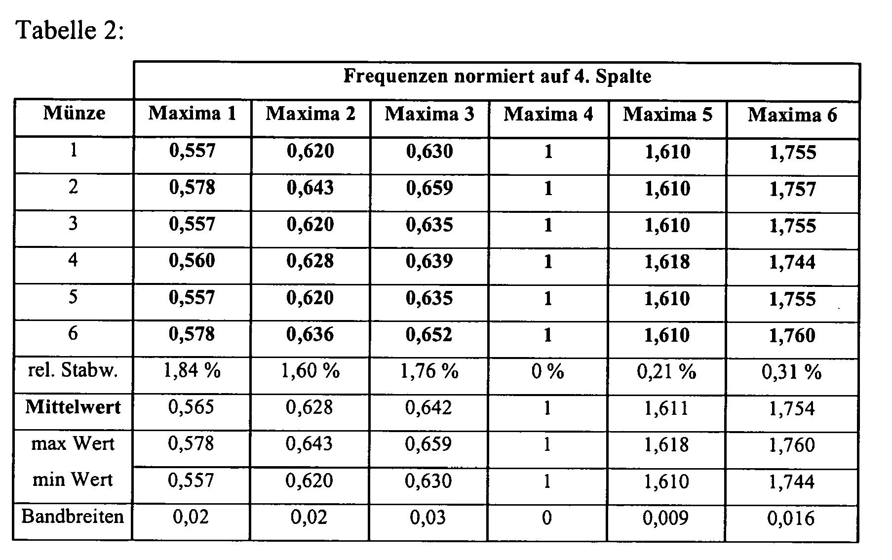Patent ep1628267a2 verfahren zur pr fung von m nzen auf for Tabelle 2 spalten