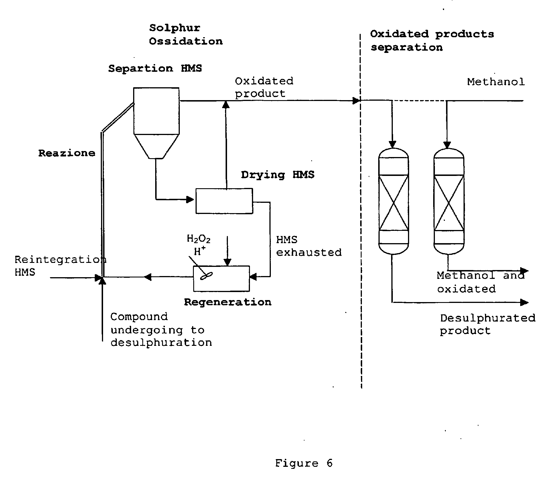 the process of oxidation desulphurization essay By ionic exchange for oil extraction/catalytic oxidation desulfurization (ecods)   disclaimer: this essay has been submitted by a student  l xia, s zang,  high-efficient oxidation–extraction desulfurization process by.