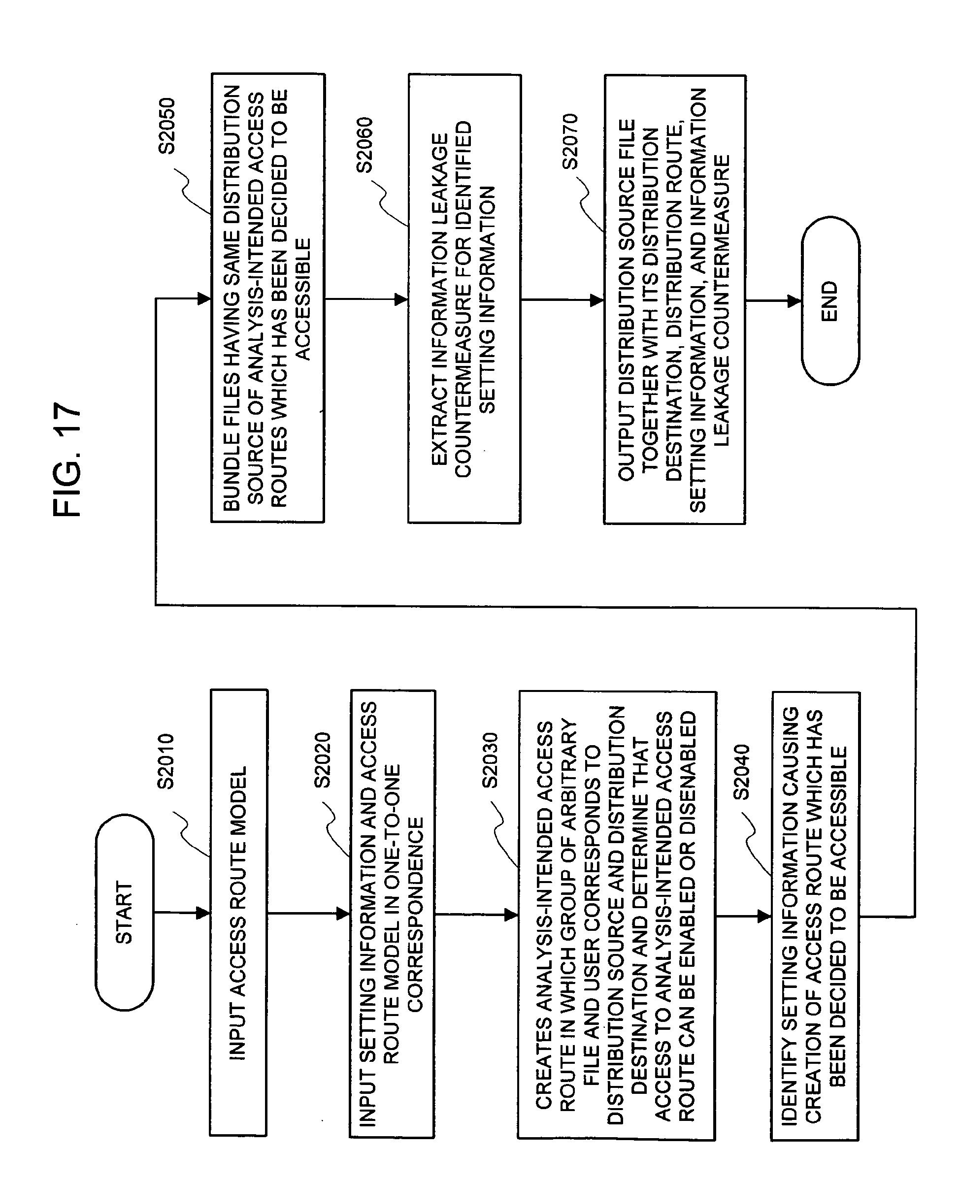 information leak analysis system