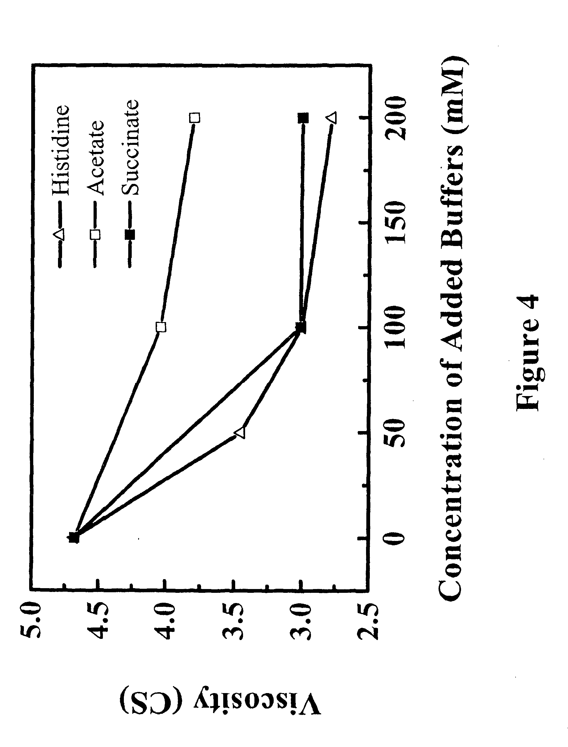 Patent EP2116265A2 - Reduced-viscosity concentrated ...
