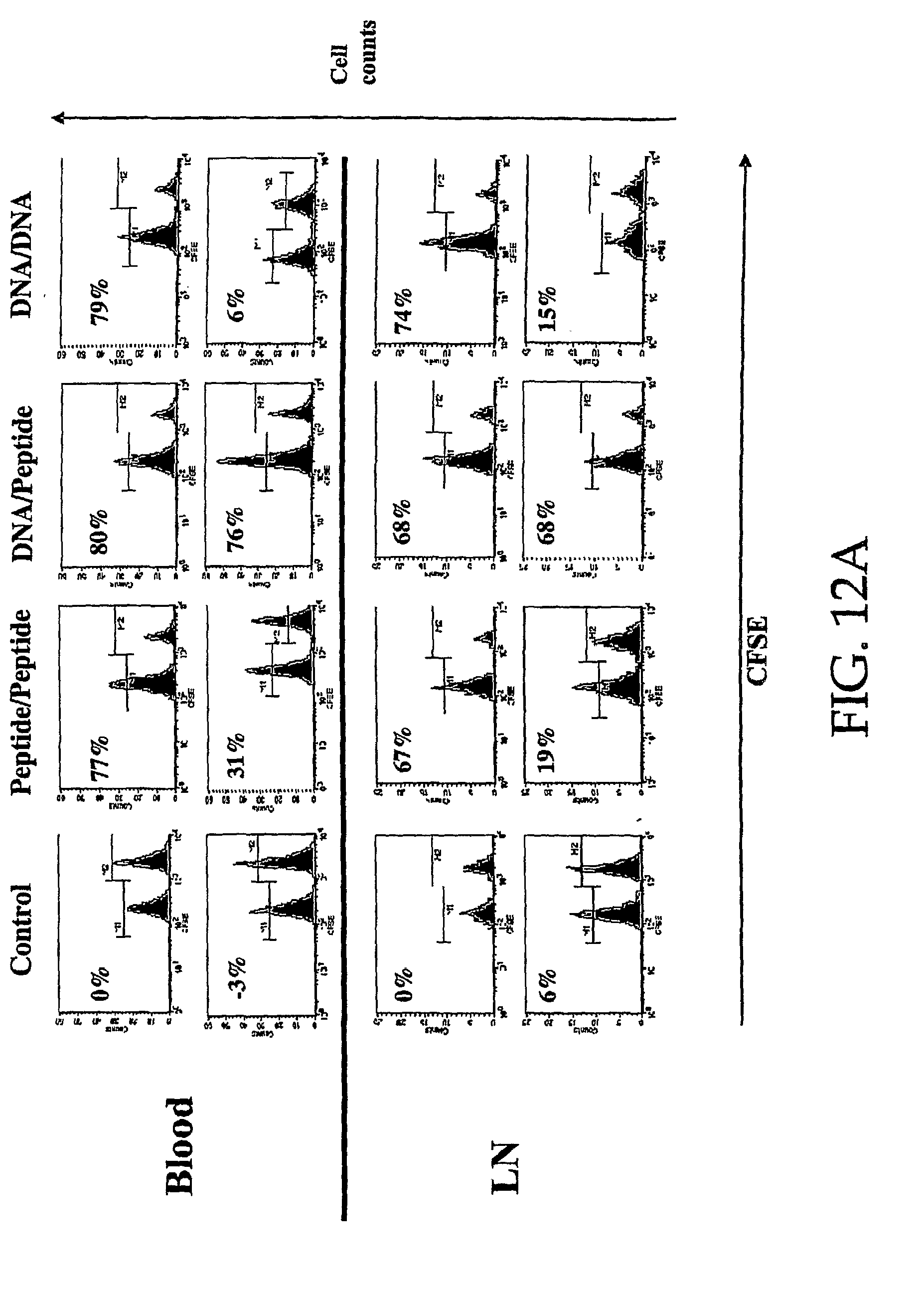 methods to elicit, enhance and sustain immune responses against