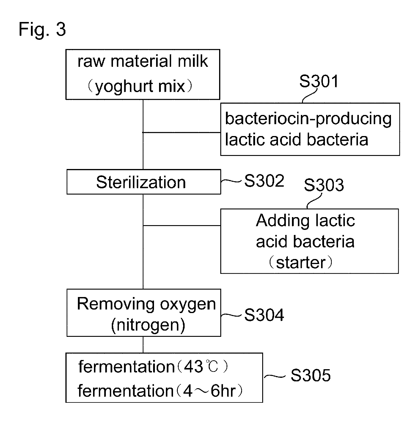 Process Flow Diagram For Yogurt Production Schematic Diagrams Chart Rebellions Rotary Dryer