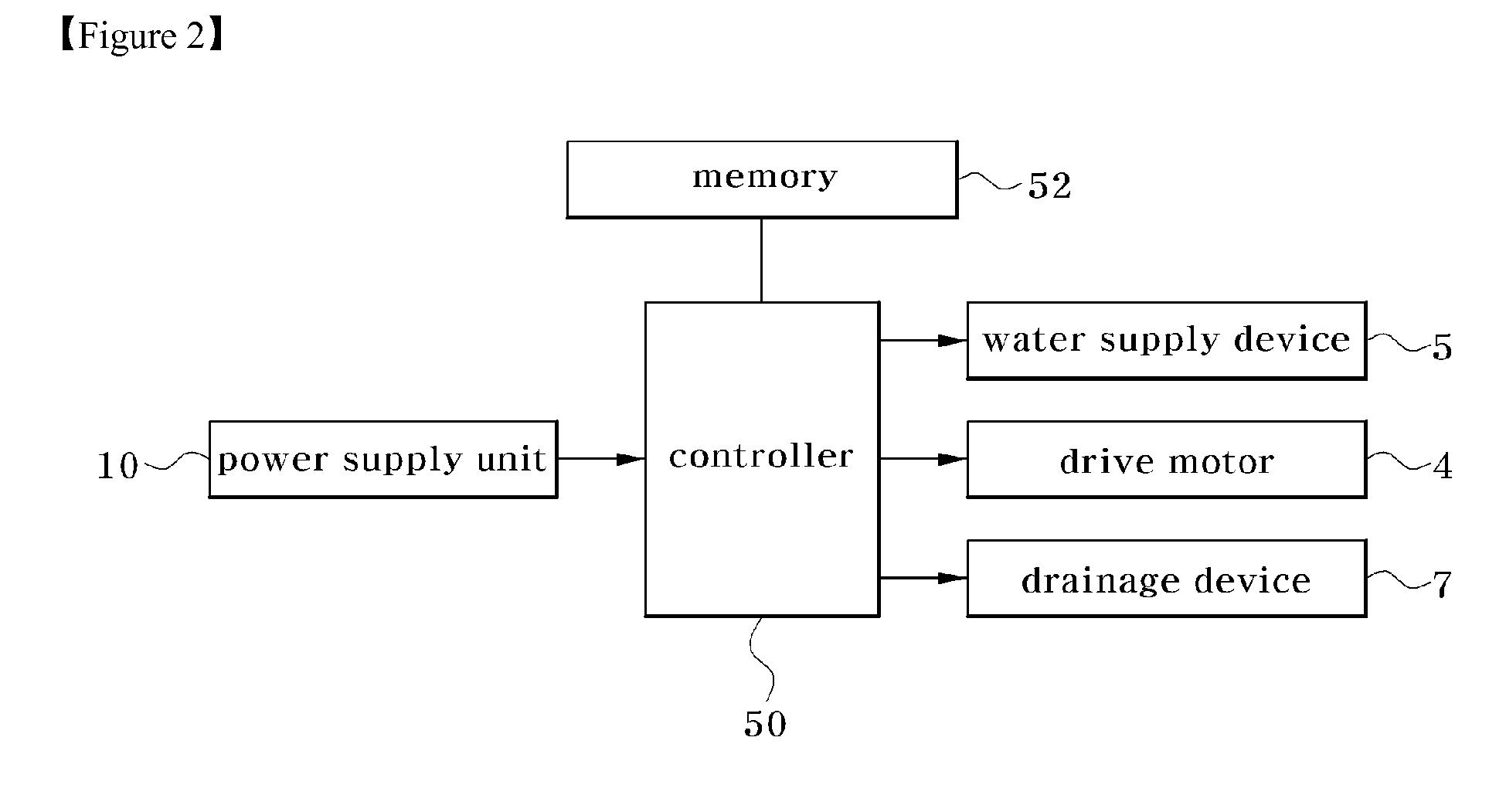 block diagram of washing machine – yhgfdmuor, Wiring block
