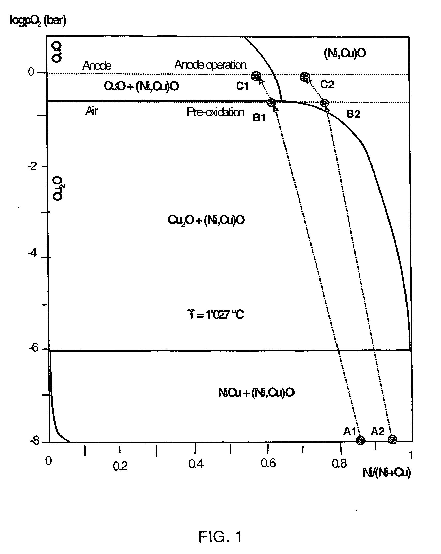 Oxygen phase diagram