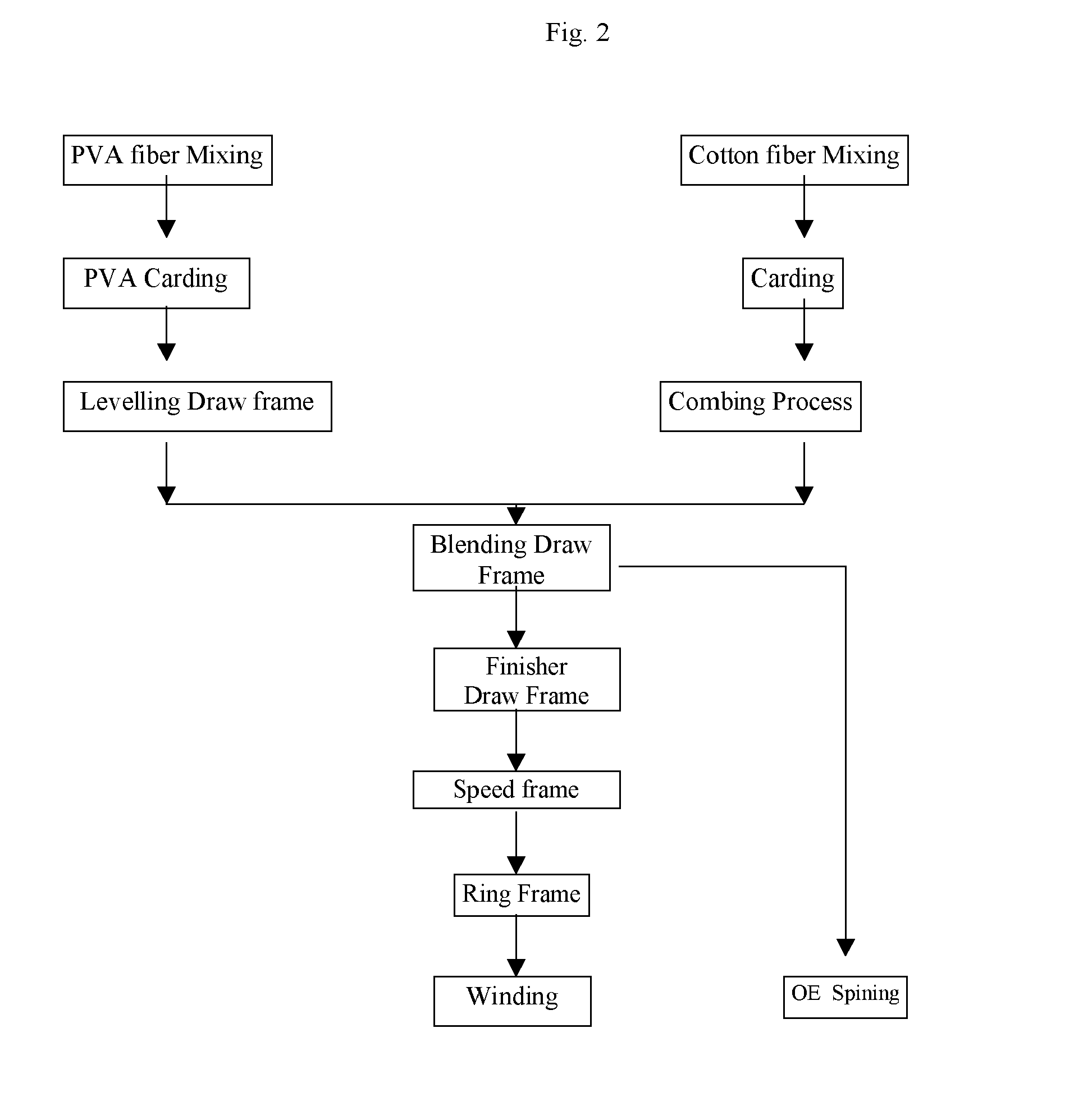 Knitting Fabric Manufacturing Process Pdf : Patent ep a fabric yarn with homogenous porous