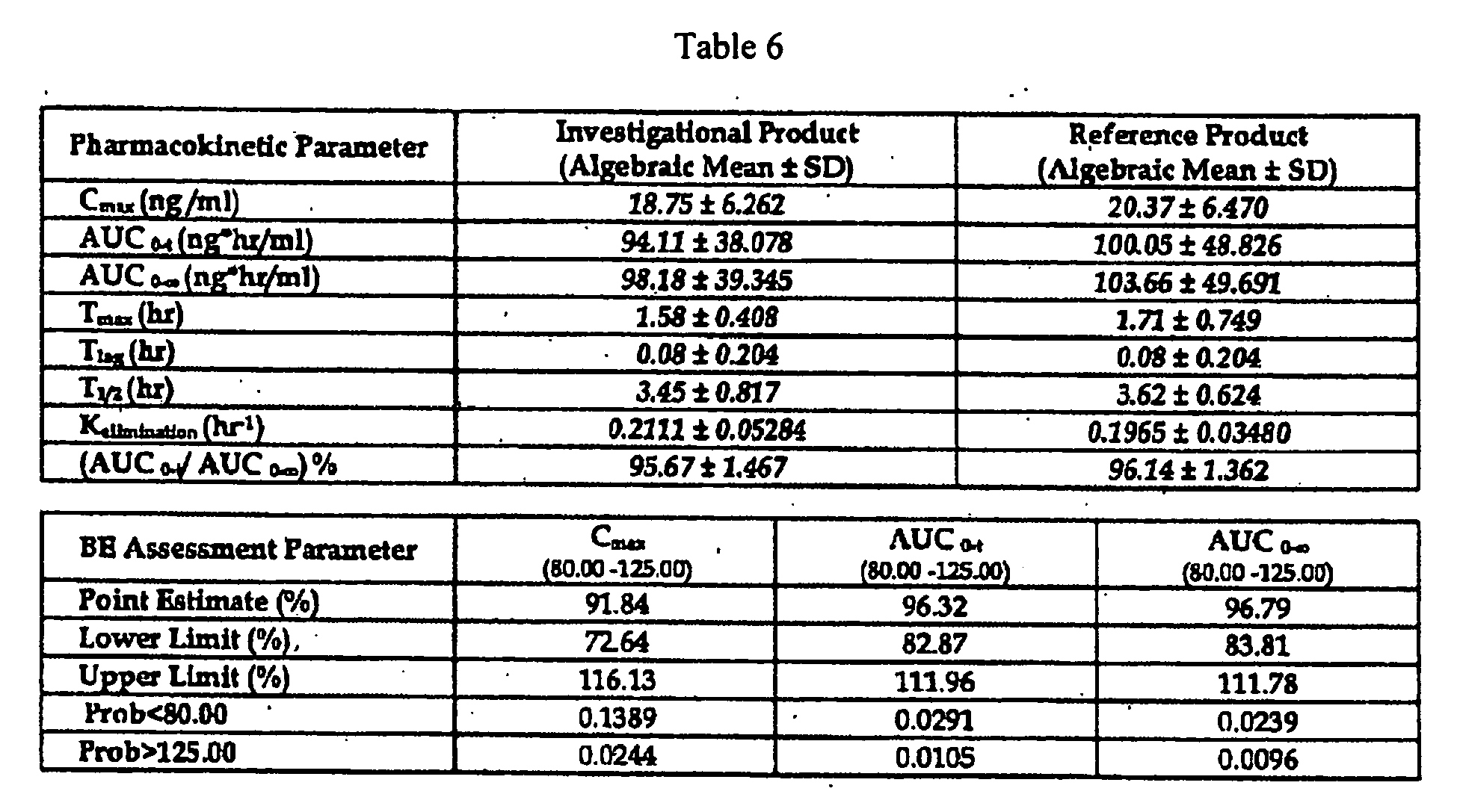 Donepezil Hcl In Subjects