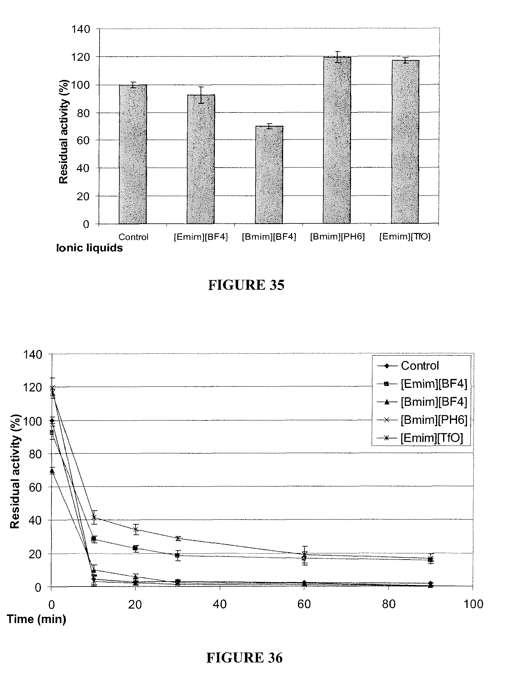 production of pure lipases Effect of different oils on the lipase production the oil included in the lipase production media is utilized by the lipase producers as the carbon source and also it induces lipase production (12) we used different types of oils as the sole carbon source in the production media.