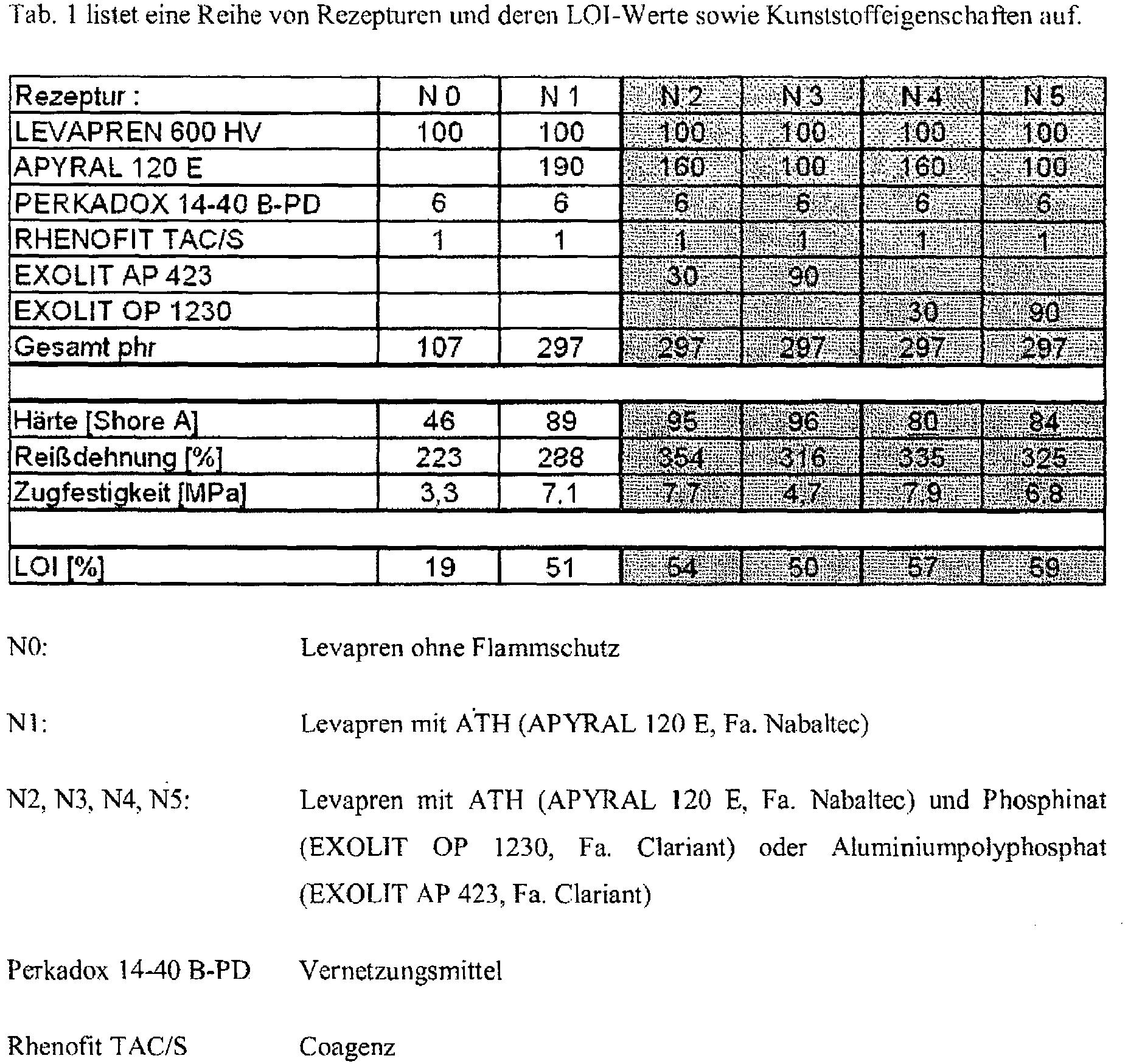 Atemberaubend Kabelisolationstypen Tabelle Fotos - Der Schaltplan ...