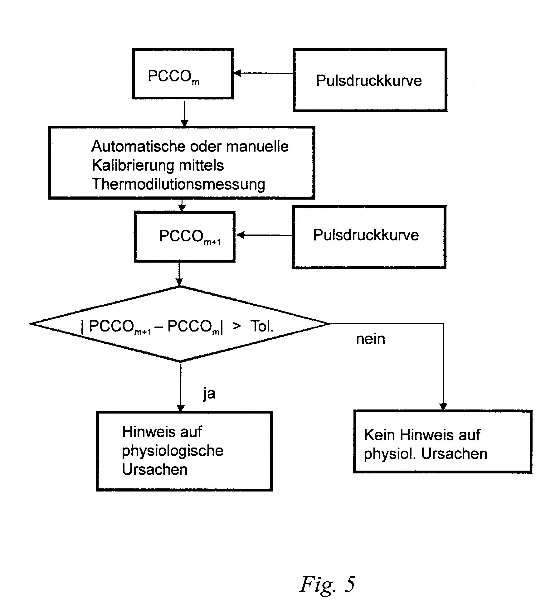 Herzzeitvolumen Berechnen : patente ep2574276a1 vorrichtung zur h modynamischen ~ Themetempest.com Abrechnung