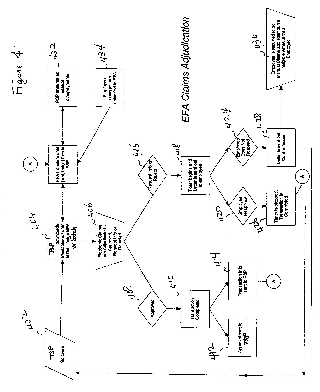 Er Diagram For Payroll System Patent Electronic Flex Card Adjudication System