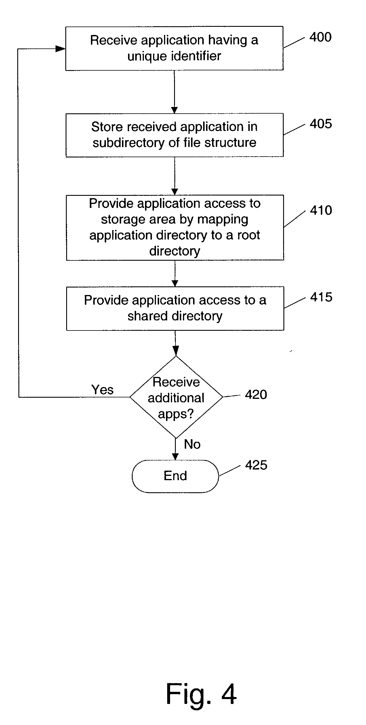 application of computer in any area Problem to be solved: to provide a method for limiting access to a storage area on a device relative to an application solution: the method includes steps of a receiving means of the device receiving an application through a network a directory forming means of the device forming, upon receipt of the application, a specific sub.
