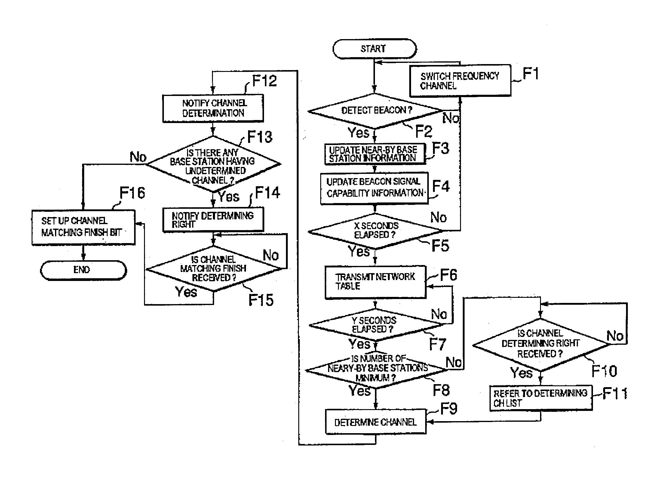 patent us20030179734