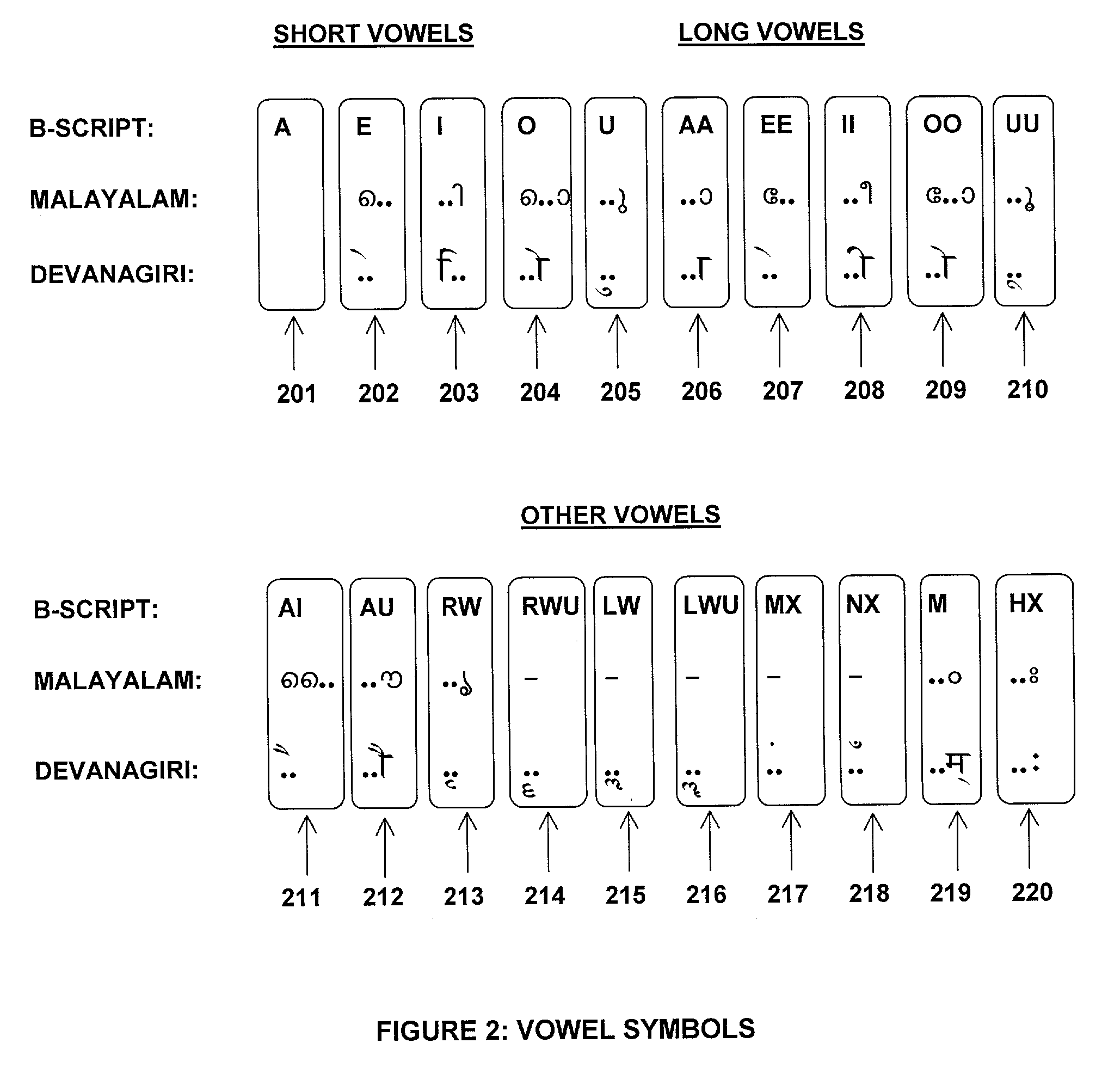 ... for writing Indian languages using English alphabet - Google Patents