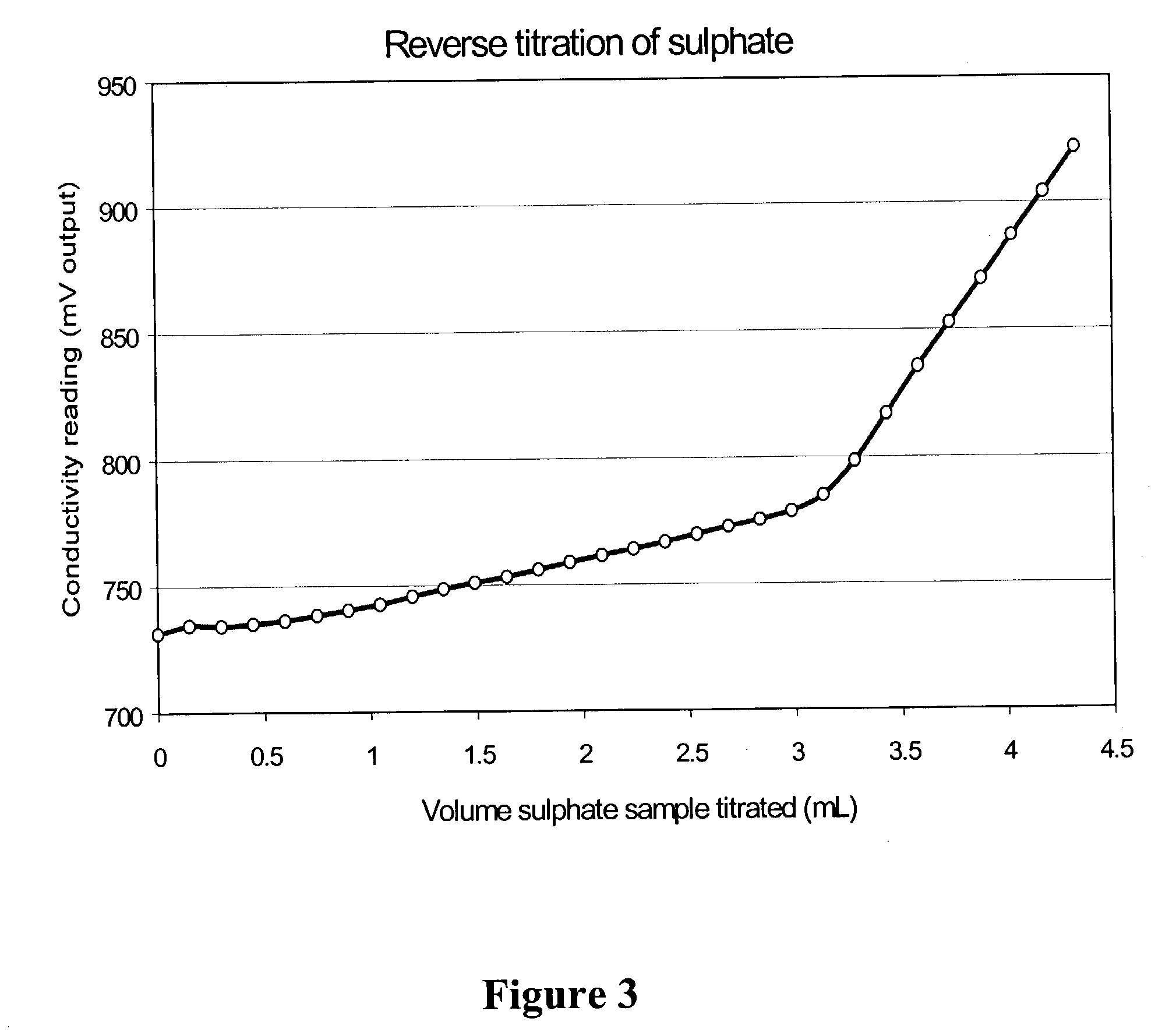 gravimetric determination of phosphorus in fertilizer