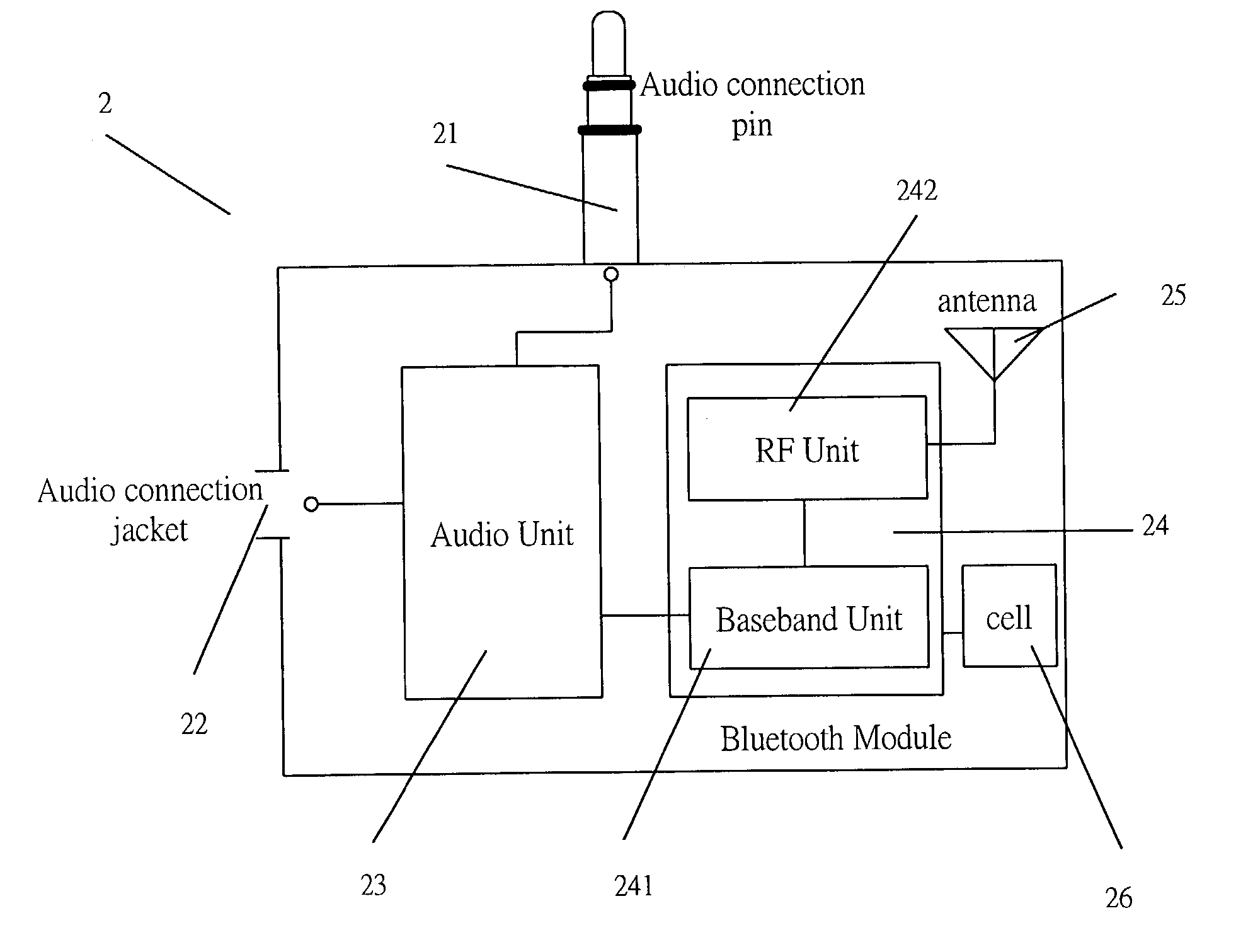 Patent US20040122542 - Bluetooth dongle and method for transmitting ...