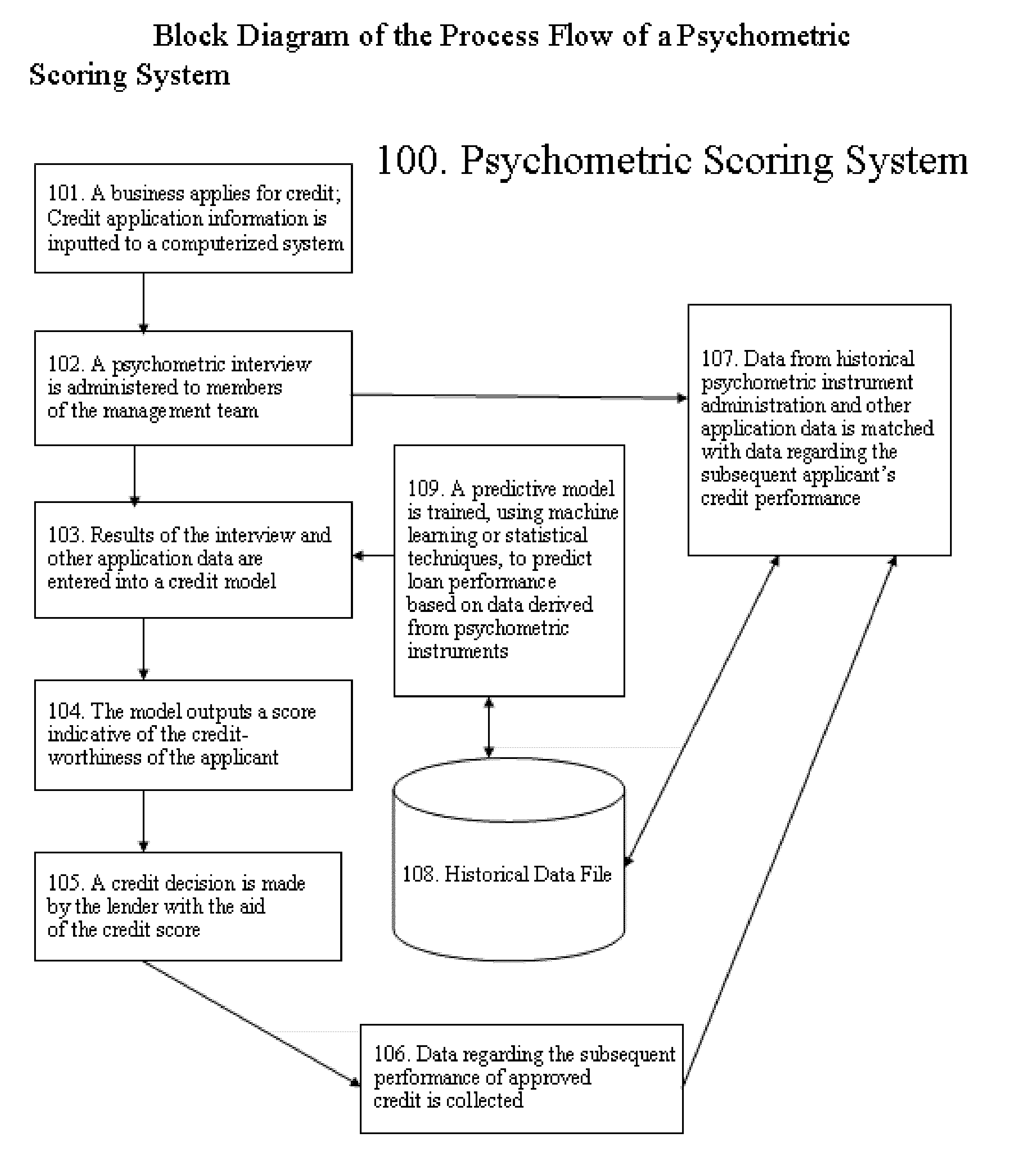 patent us psychometric creditworthiness scoring for patent drawing