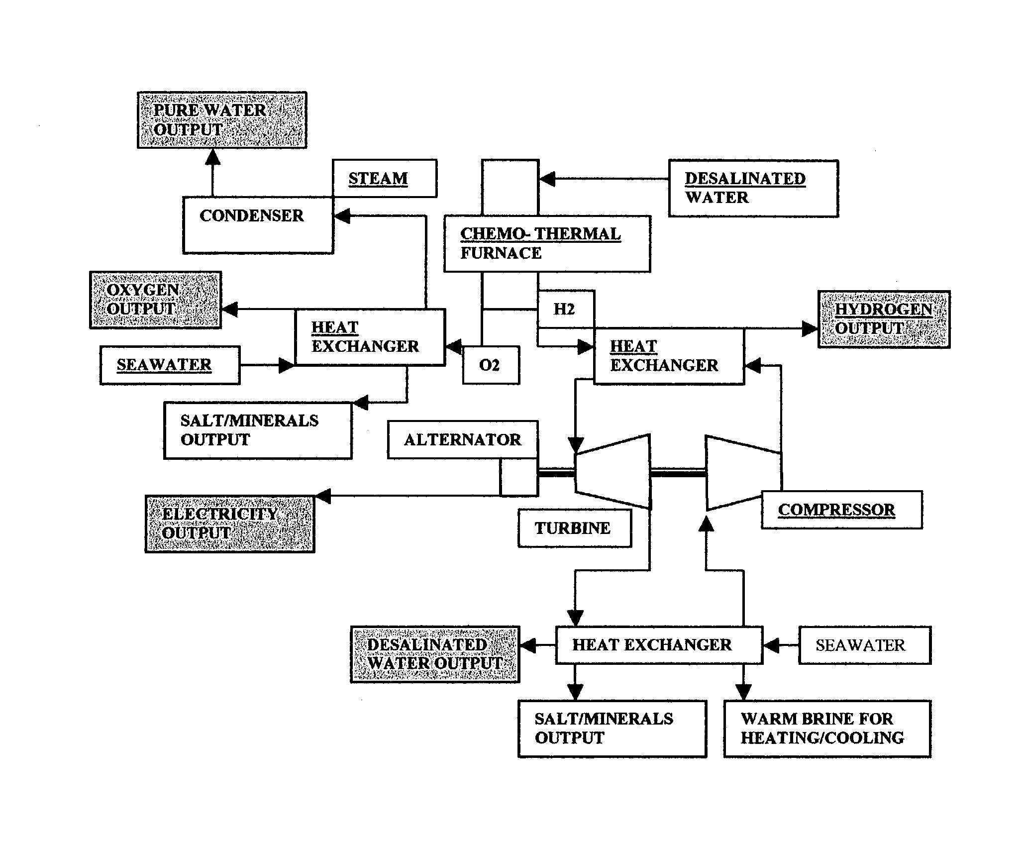 Patent US L & N cycle for hydrogen electricity