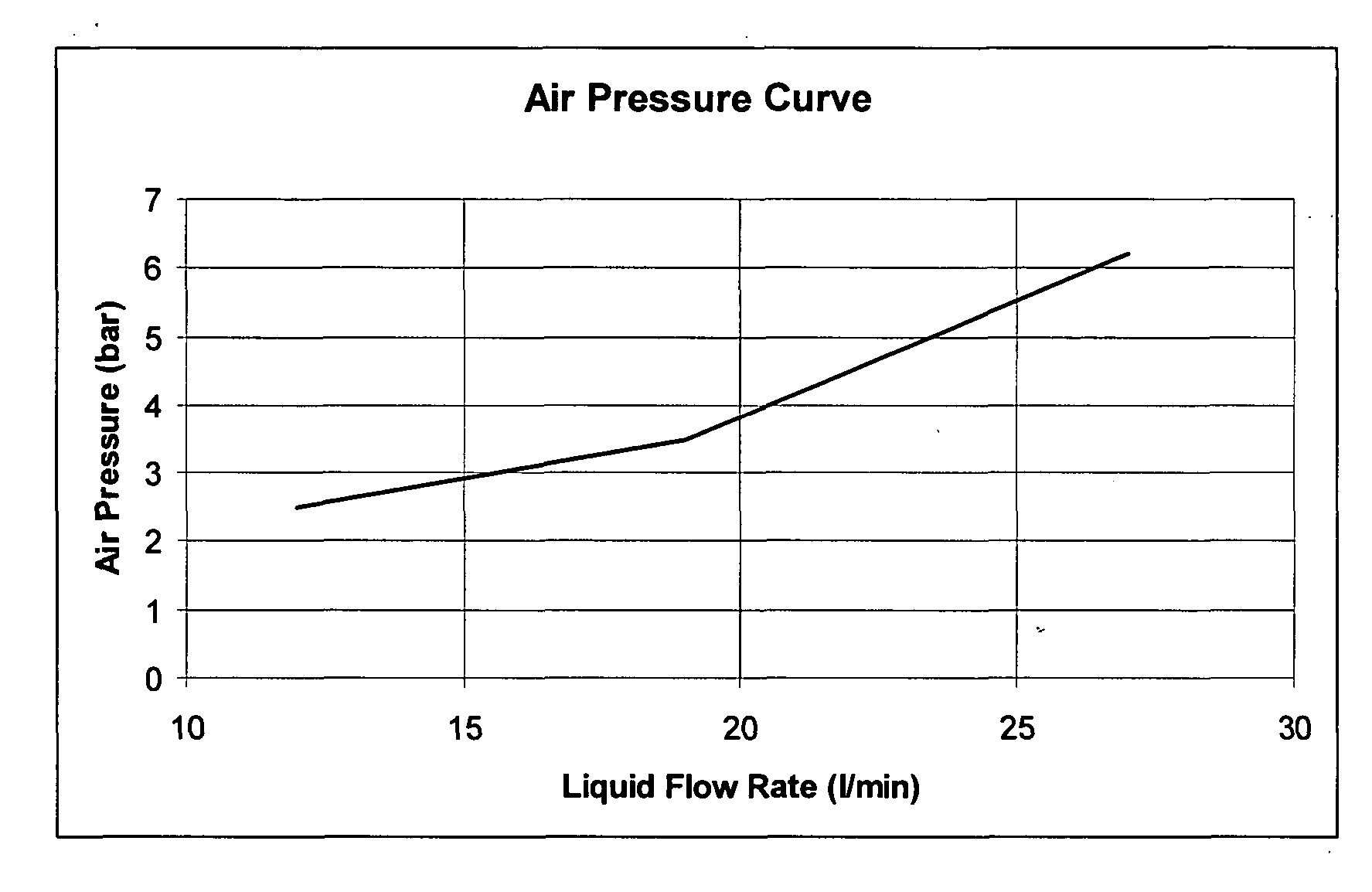 pressure drop and flow rate relationship