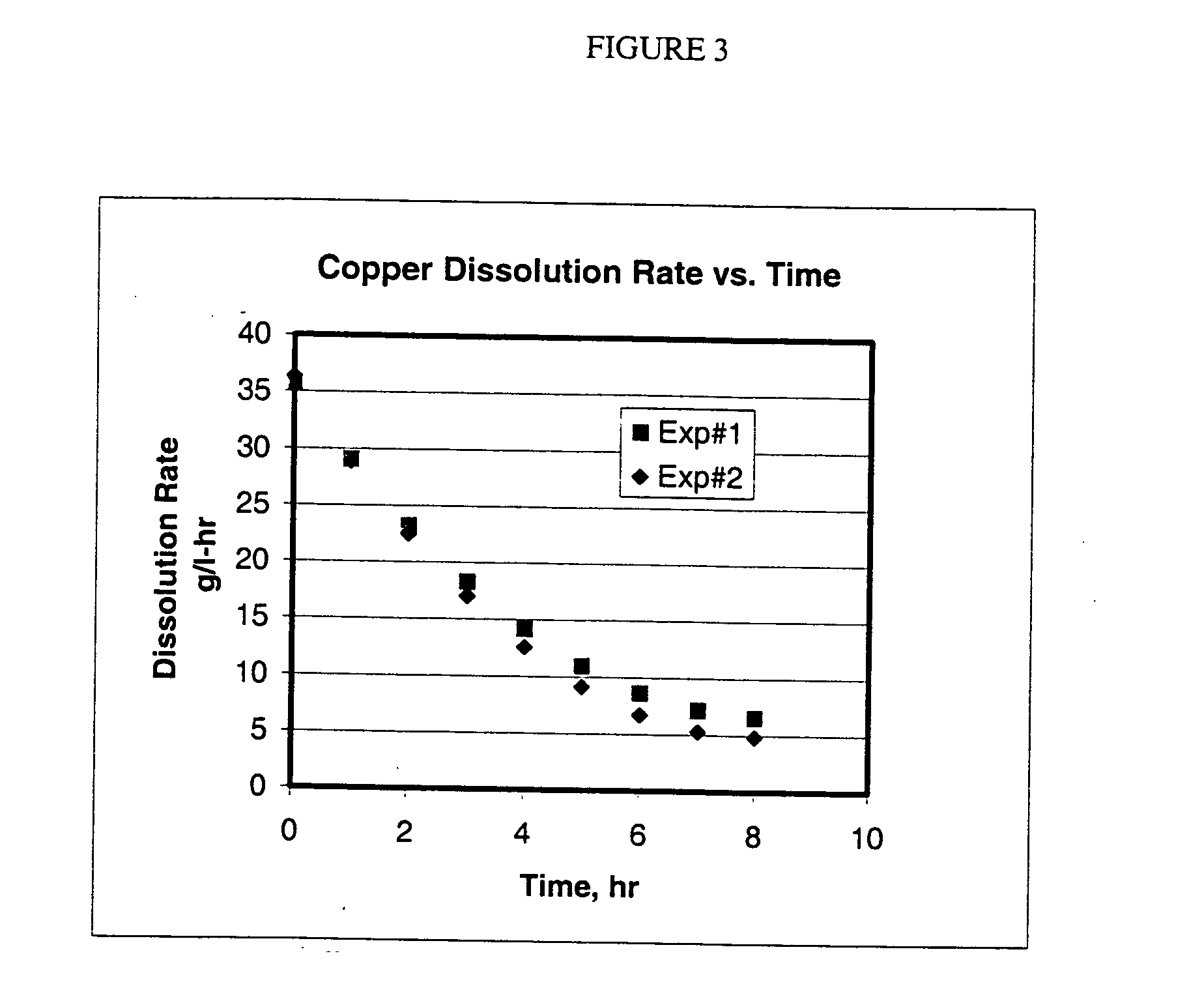 dissolution of copper Electroanalytical chemistry and interfacial electrochemistry the anodic dissolution of thin films of copper metal fro&l pyrolytic graphite.