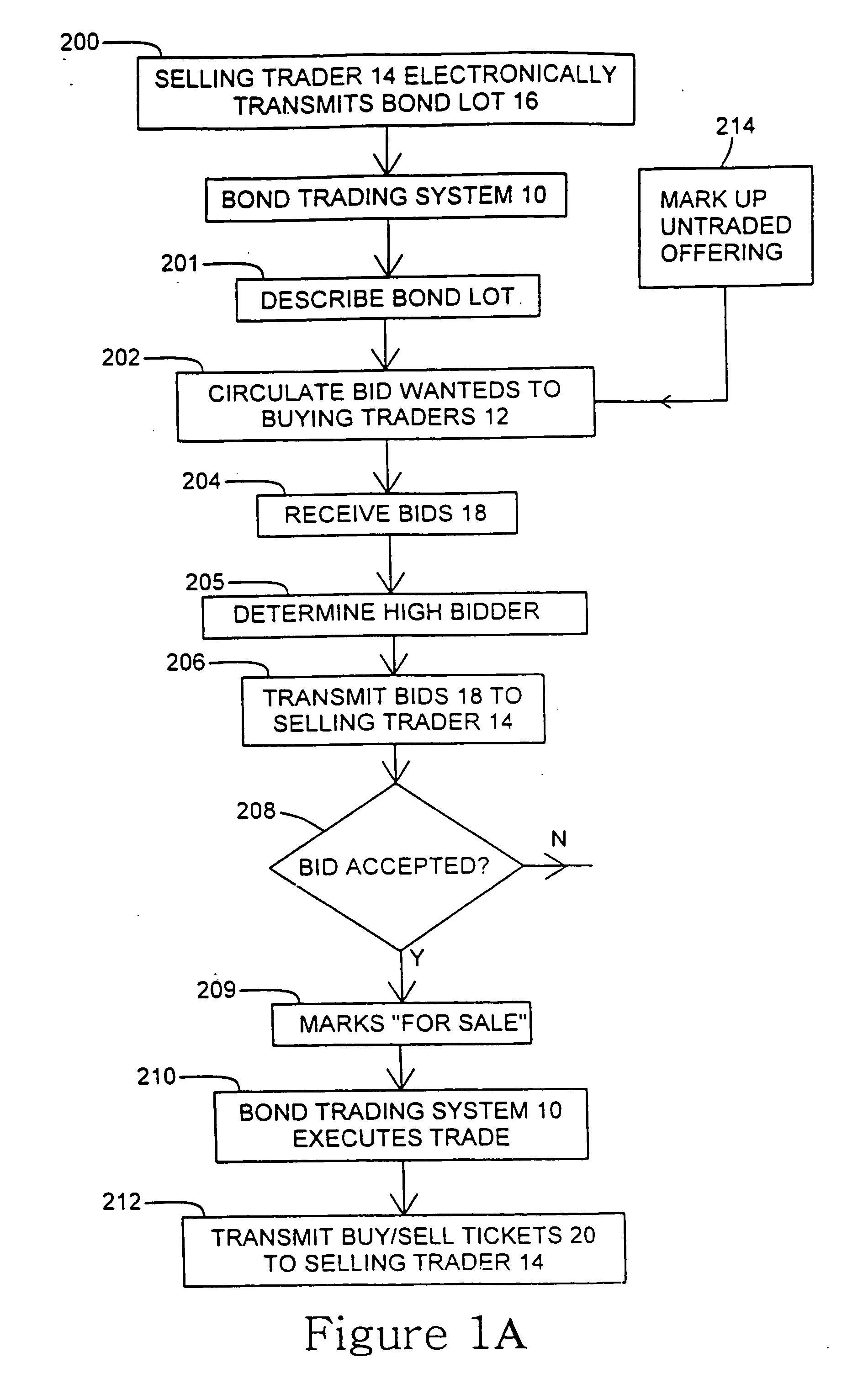 Aladdin bond trading system