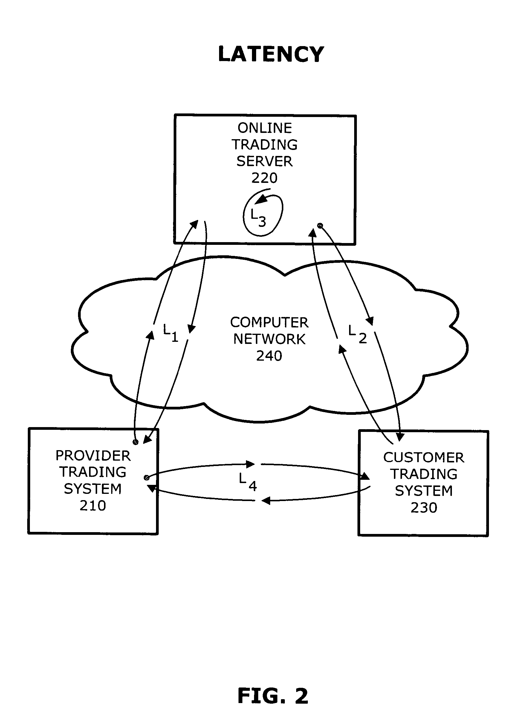 Latency in trading systems