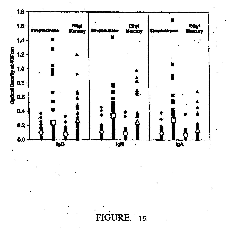 Patent US Identification of etiology of autism