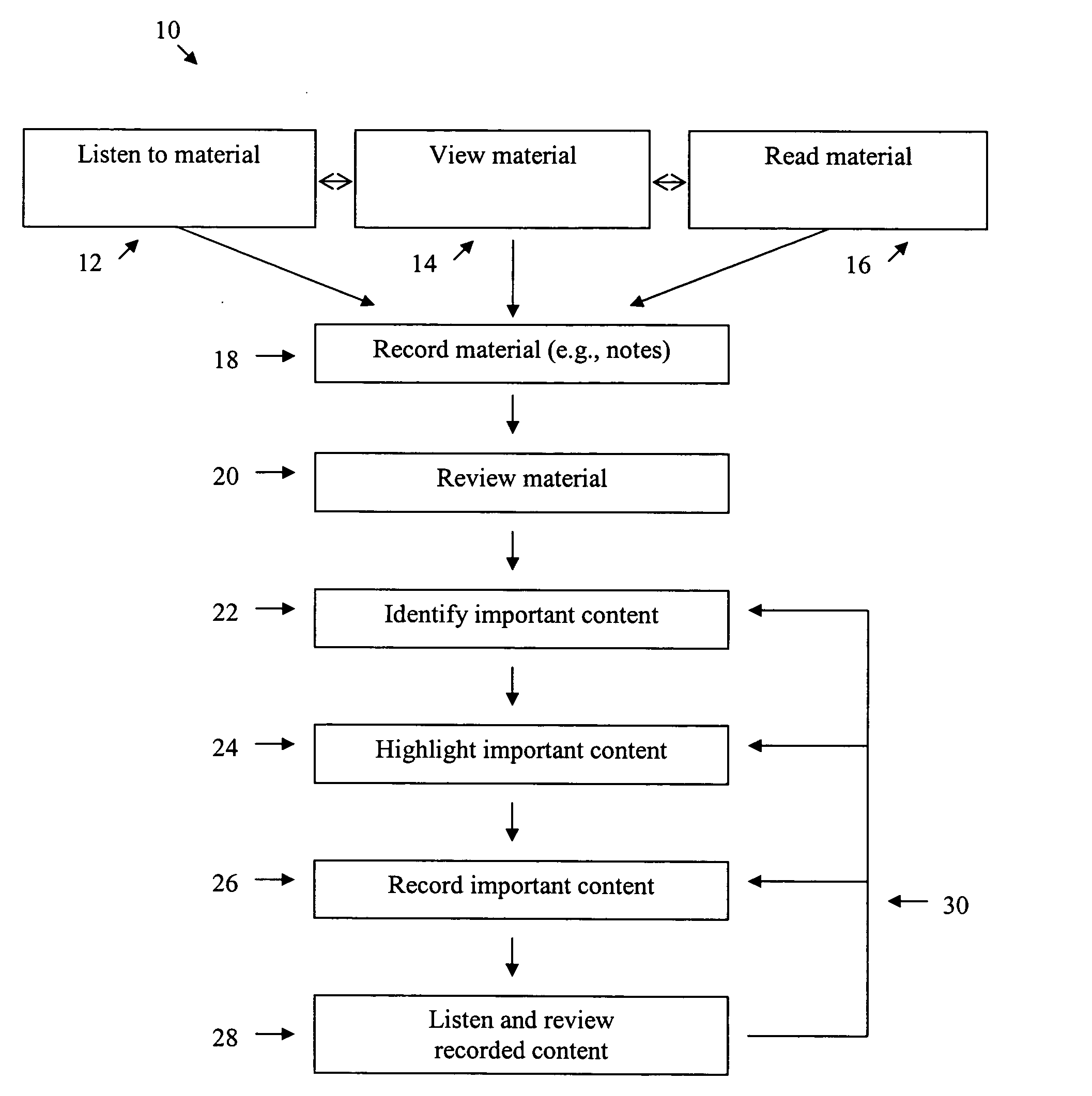 Patent US20050255436 - Learning methods employing multiple ...