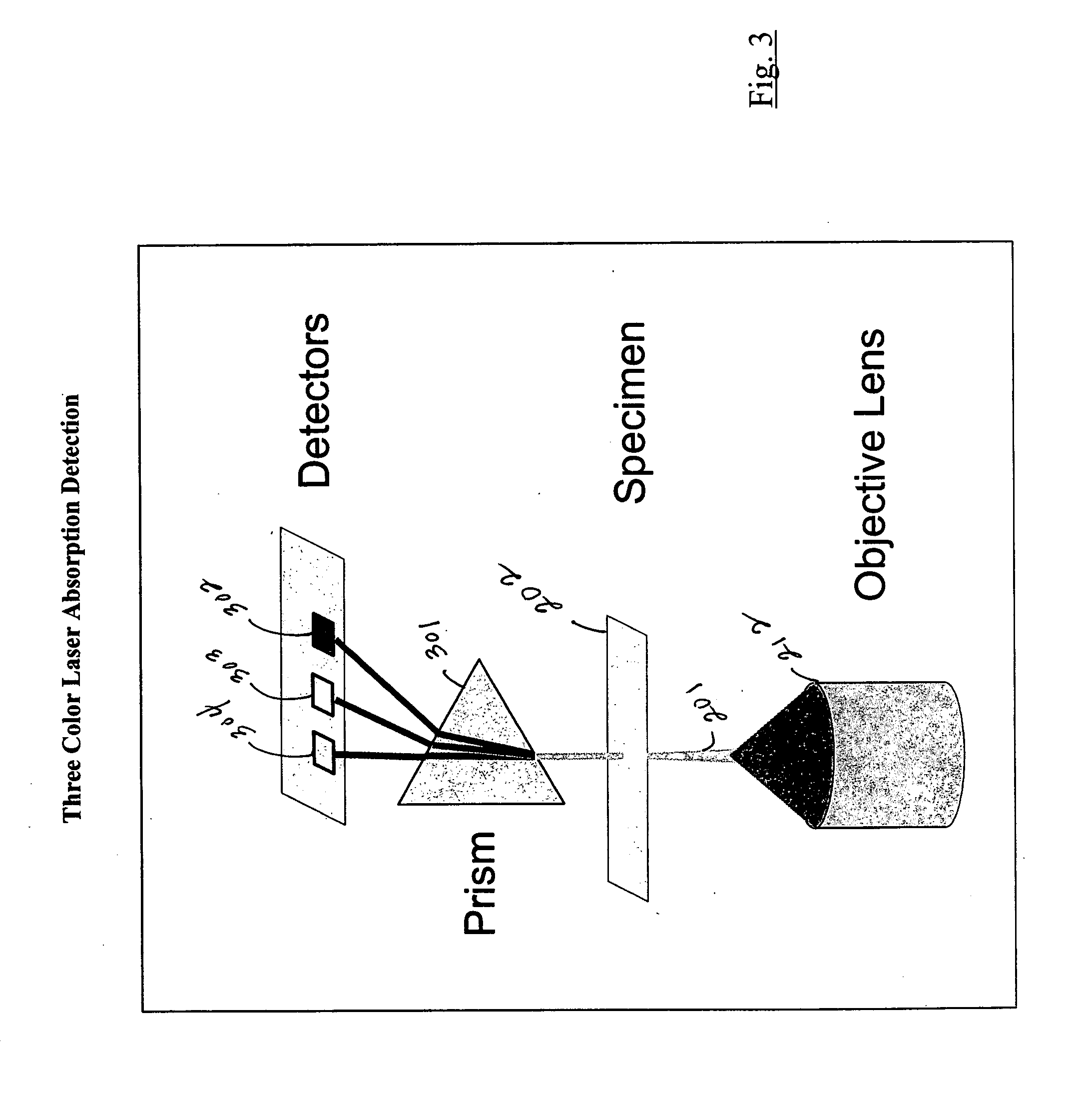 monochromatic and dichromatic light wavelength measurement The optics of the eye cause different wavelengths of light to be differentially  focused at the  ignored the effect of monochromatic wave aberrations present in  real eyes  site psf gives a measure of polychromatic retinal image quality  the.