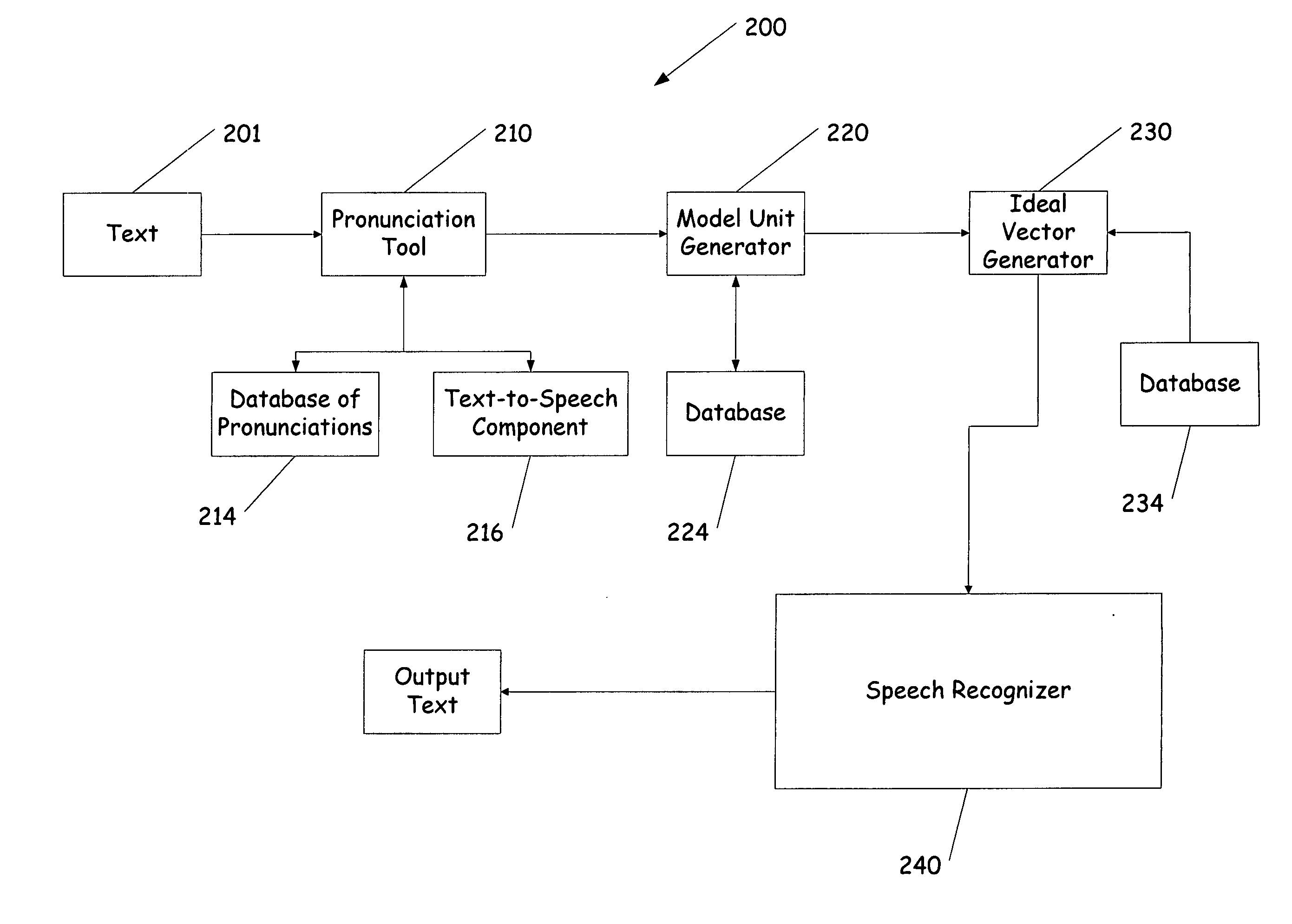 automatic speech recognition systems Traditional automatic speech recognition (asr) systems, used for a variety of voice search applications at google, are comprised of an acoustic model (am), a pronunciation model (pm) and a.