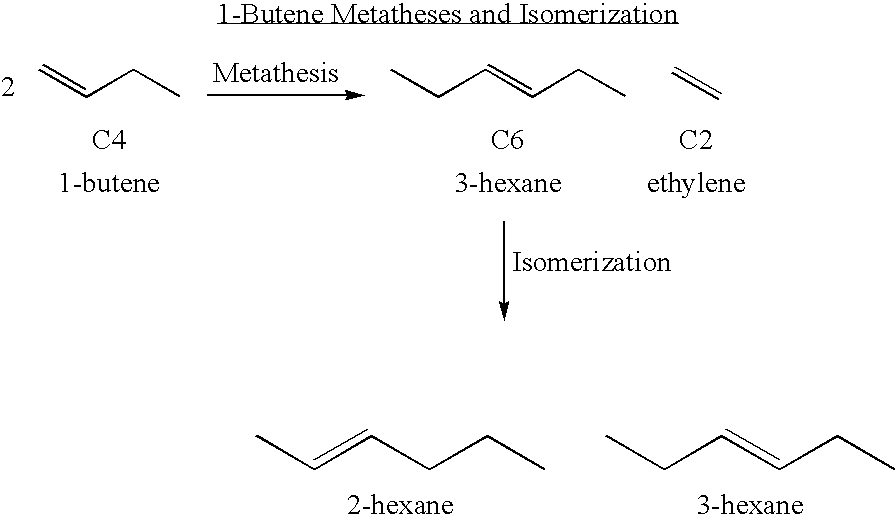 ethylene butene metathesis Recycled ethylene are mixed with the butane feed plus recycled butene and heated prior to entering the fixed-bed metathesis reactor the catalyst promotes the reaction of ethylene a nd.
