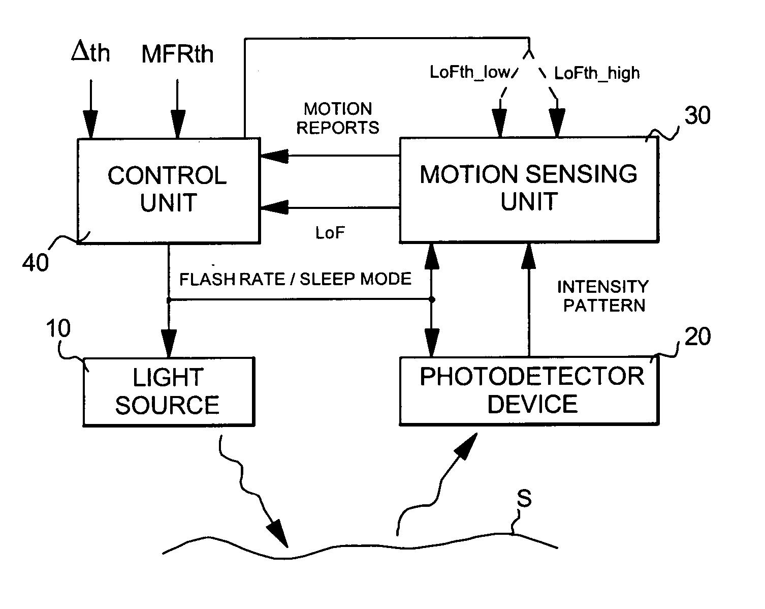 Block Diagram Of Mouse