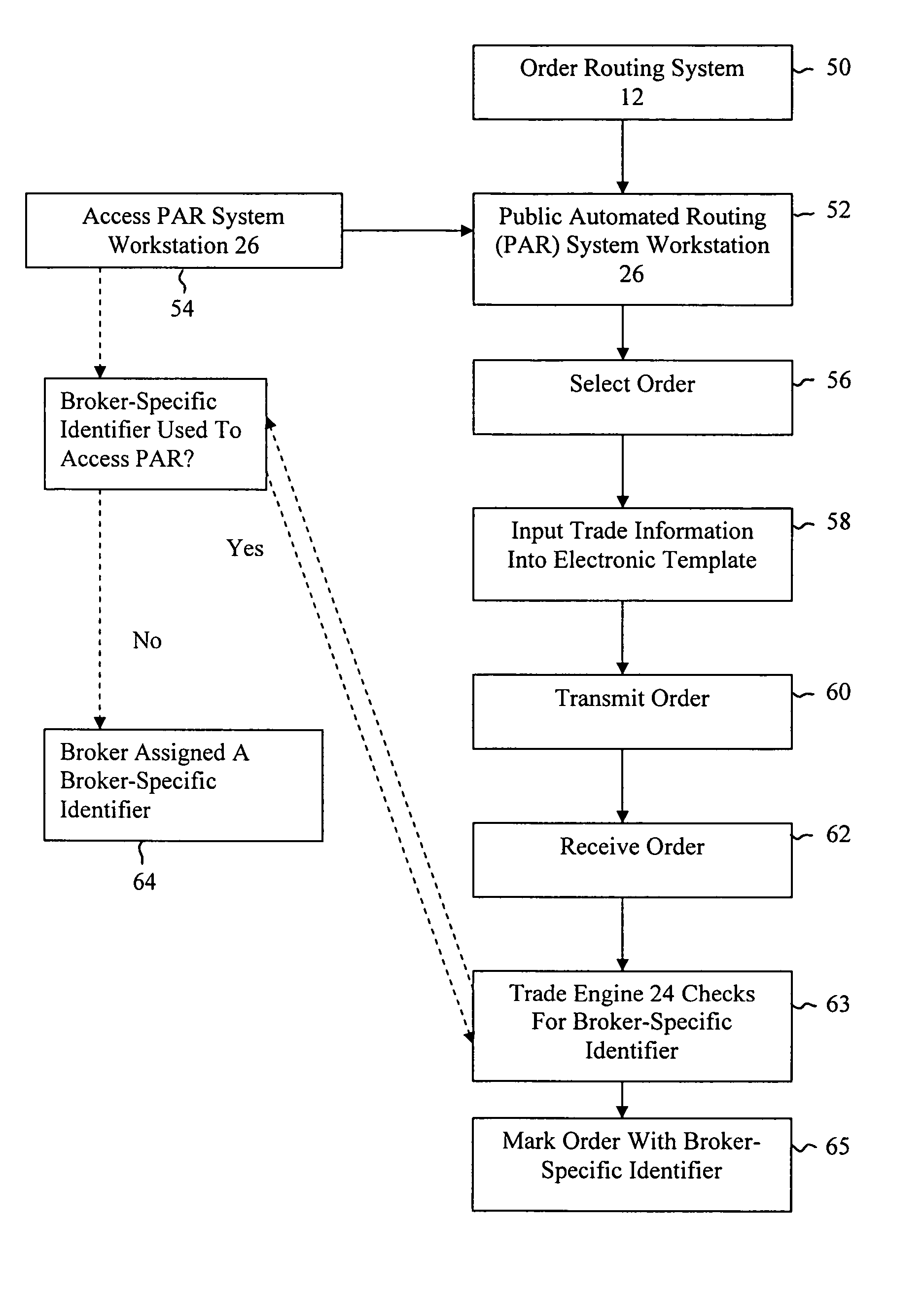 electronic trading and order routing systems