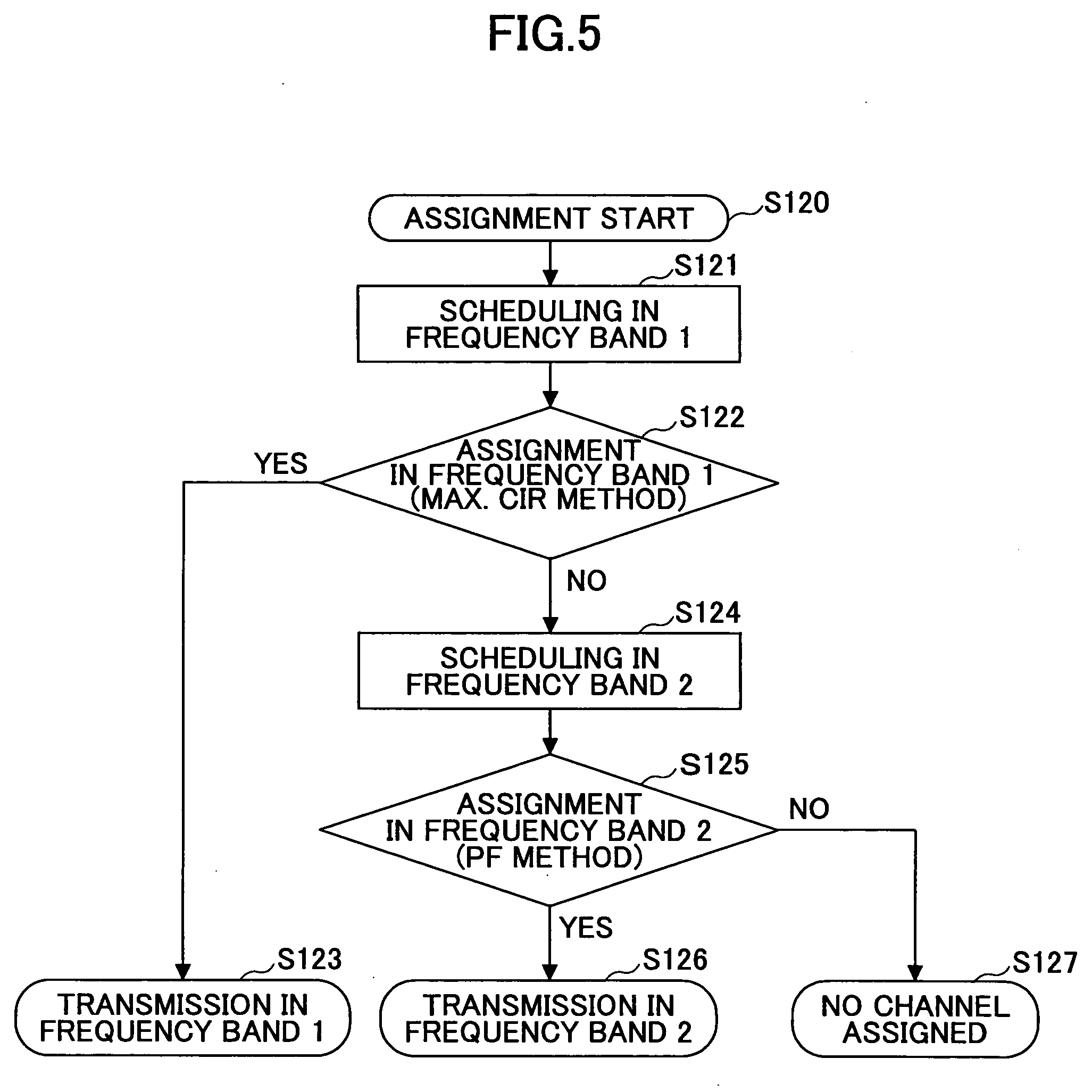 Assigning a patent