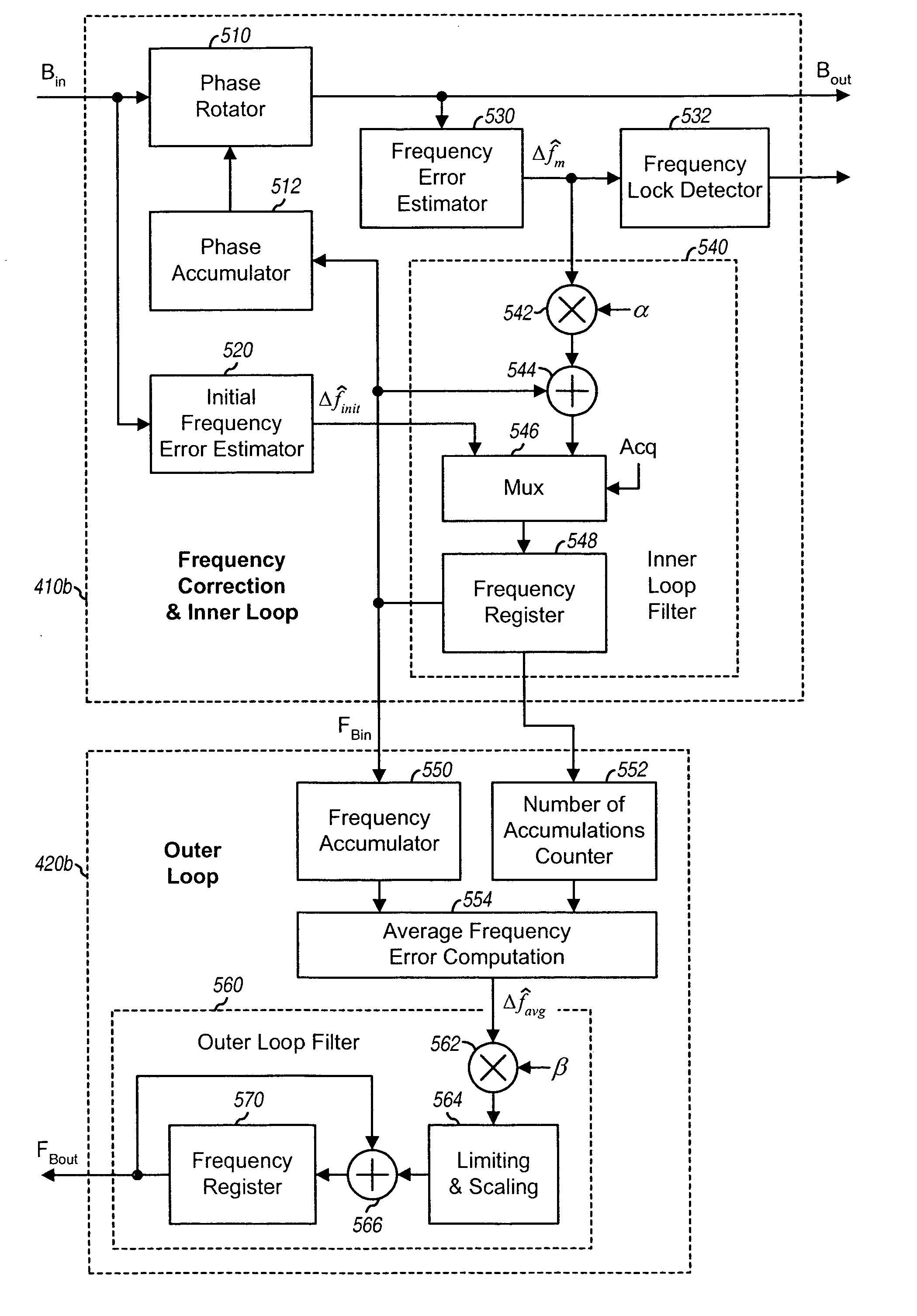 dual-loop automatic frequency control for wireless communication
