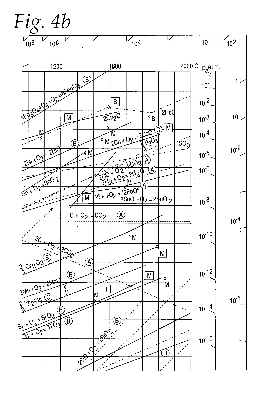 Ellingham diagram barium complete wiring diagrams brevet us20060213771 high temperature potentiometric oxygen sensor rh google dj ellingham diagrams of use ellingham diagram metal oxides ccuart Gallery