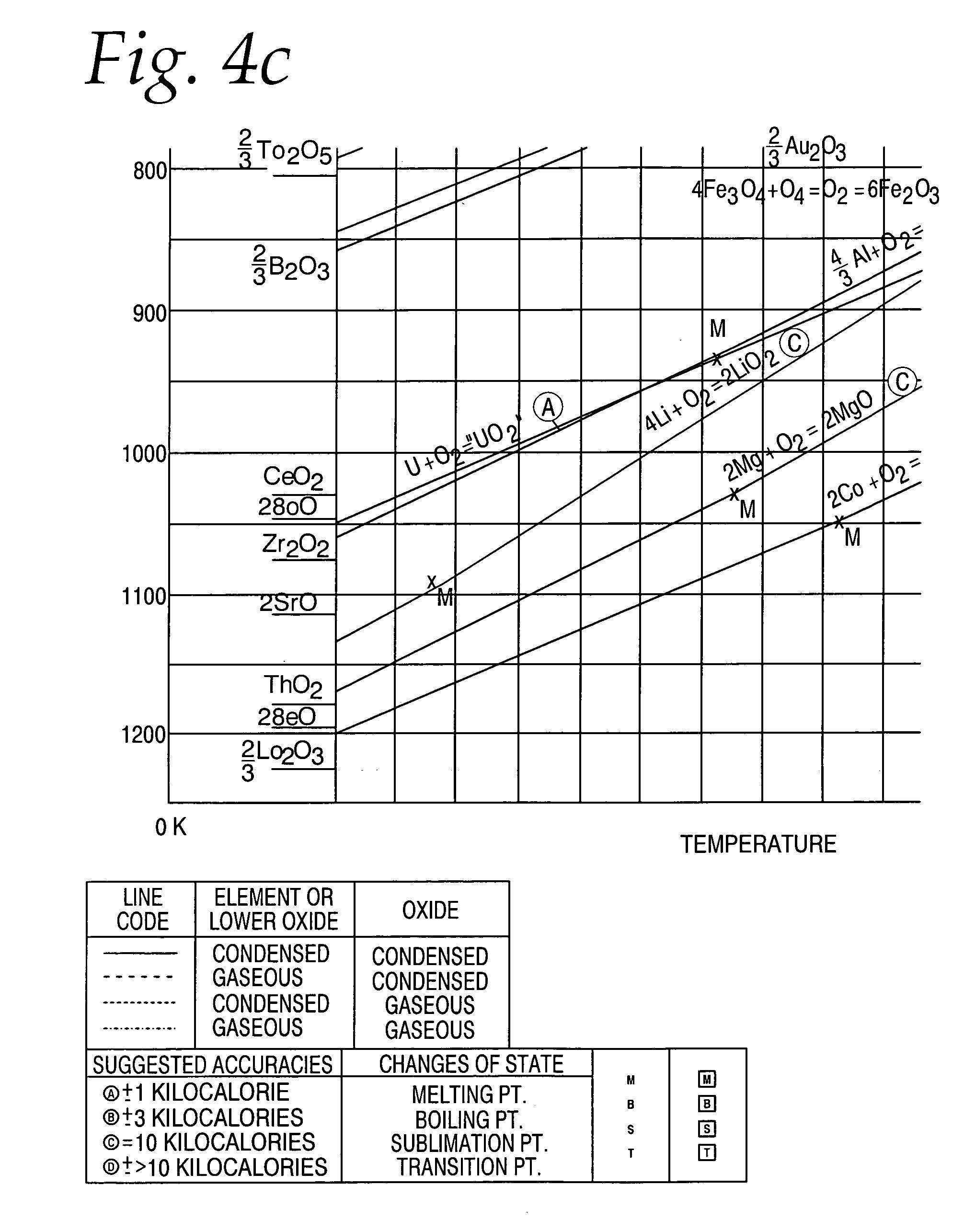 Vanadium ellingham diagram circuit connection diagram brevet us20060213771 high temperature potentiometric oxygen sensor rh google dj blast furnace diagram ellingham diagram oxides for non ferrous ccuart Gallery