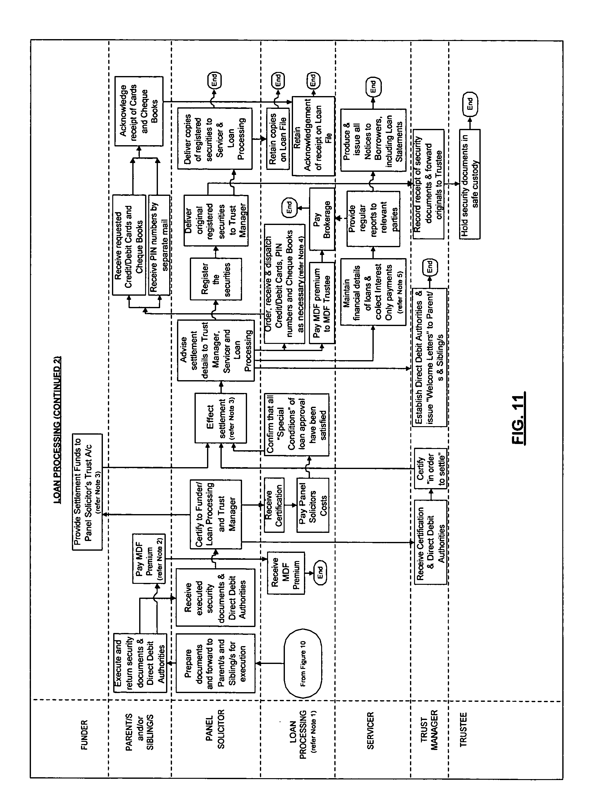 Patent Us20060248004 Method And System For Administering A Loan