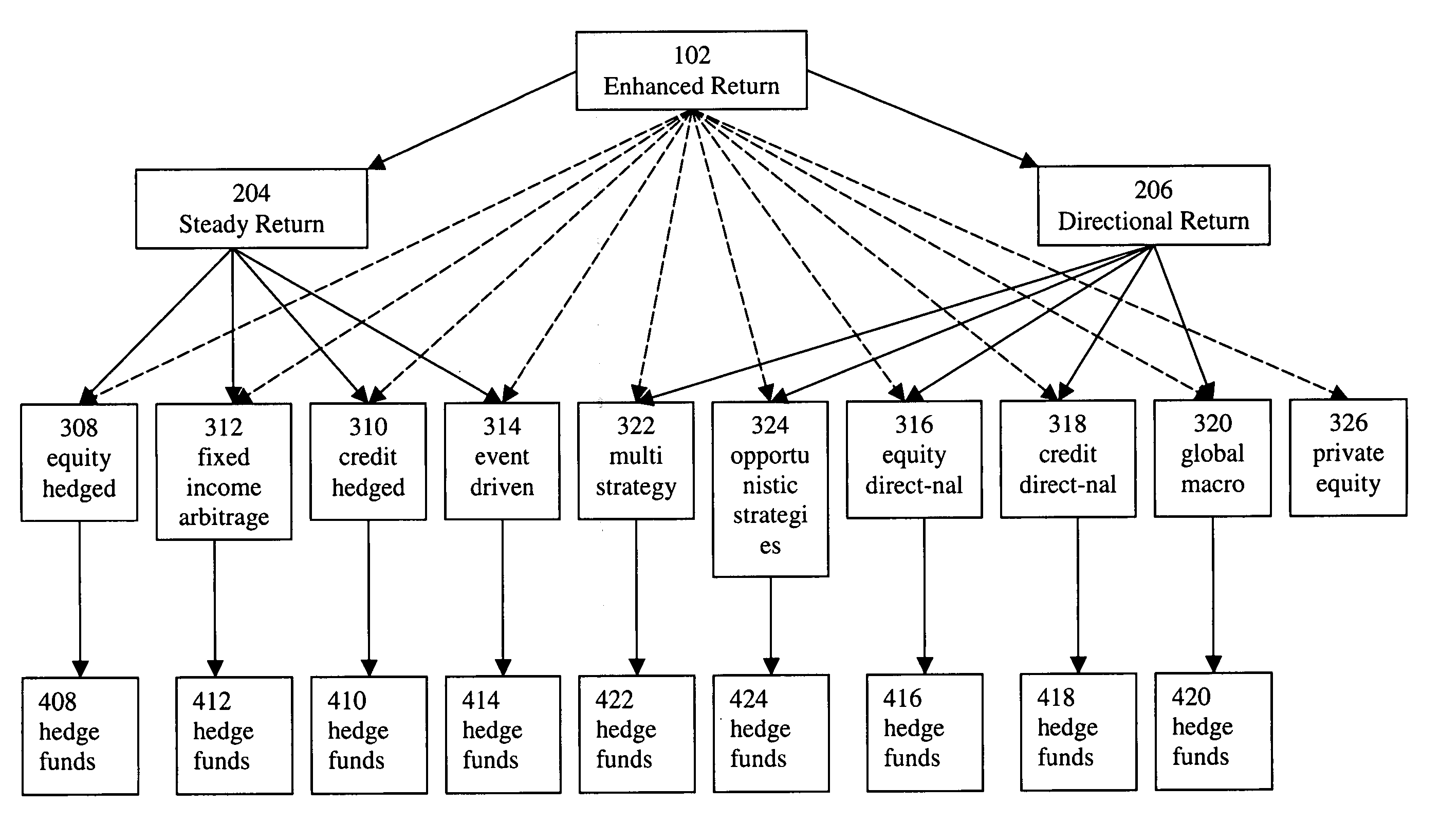 Patent US20060271453 - Master-feeder hedge fund product structure ...