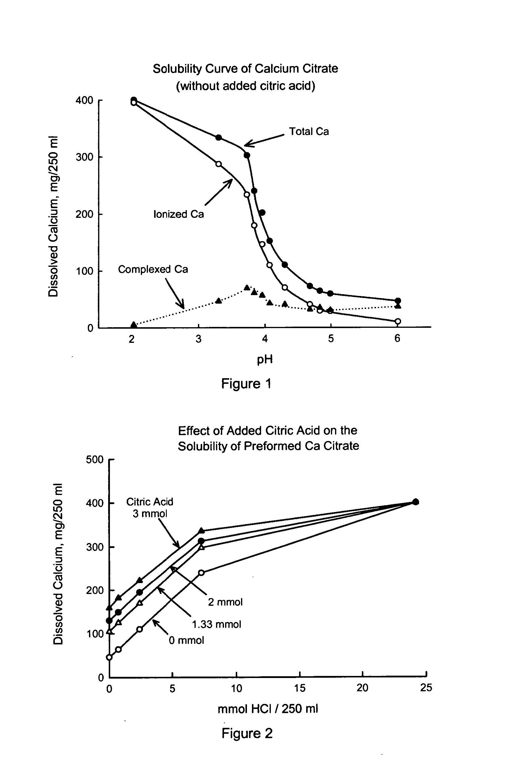 Calcium citrate solubility