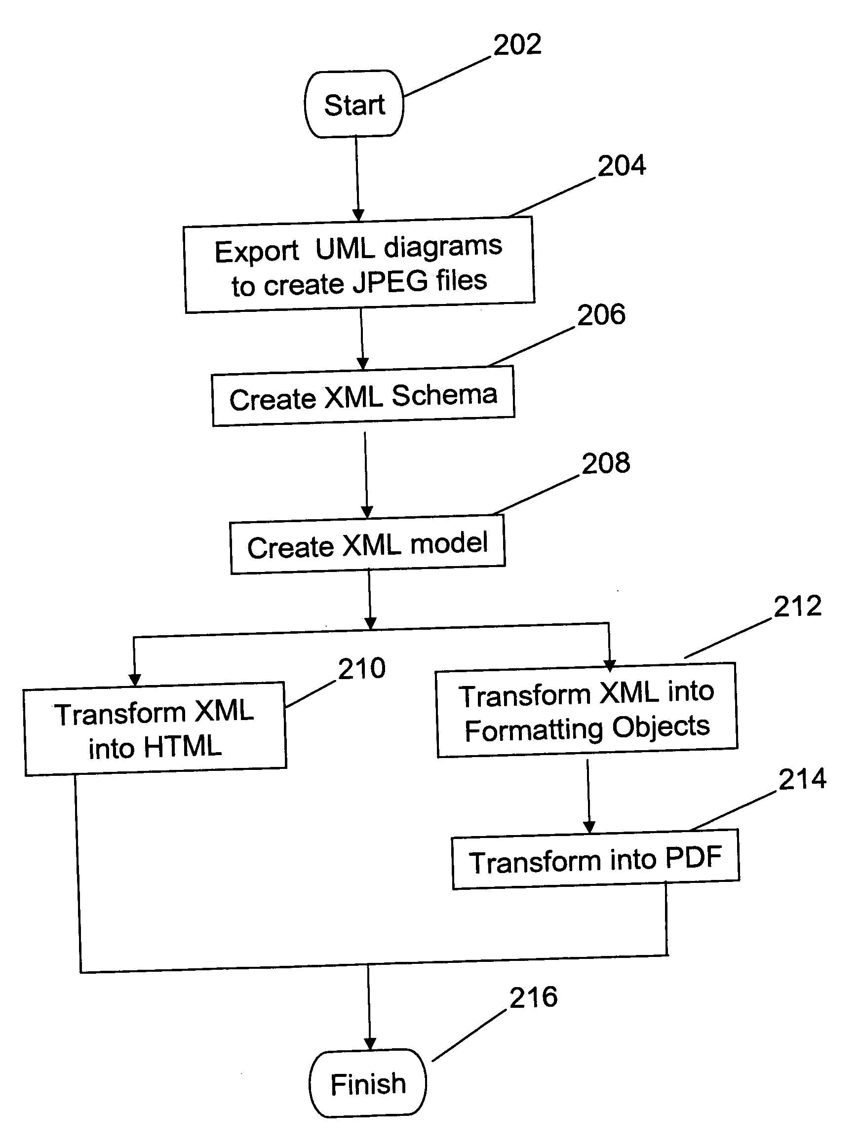 Artists Flow Diagram Great Design Of Wiring Process Shapes New Data Online Art Gallery Basic