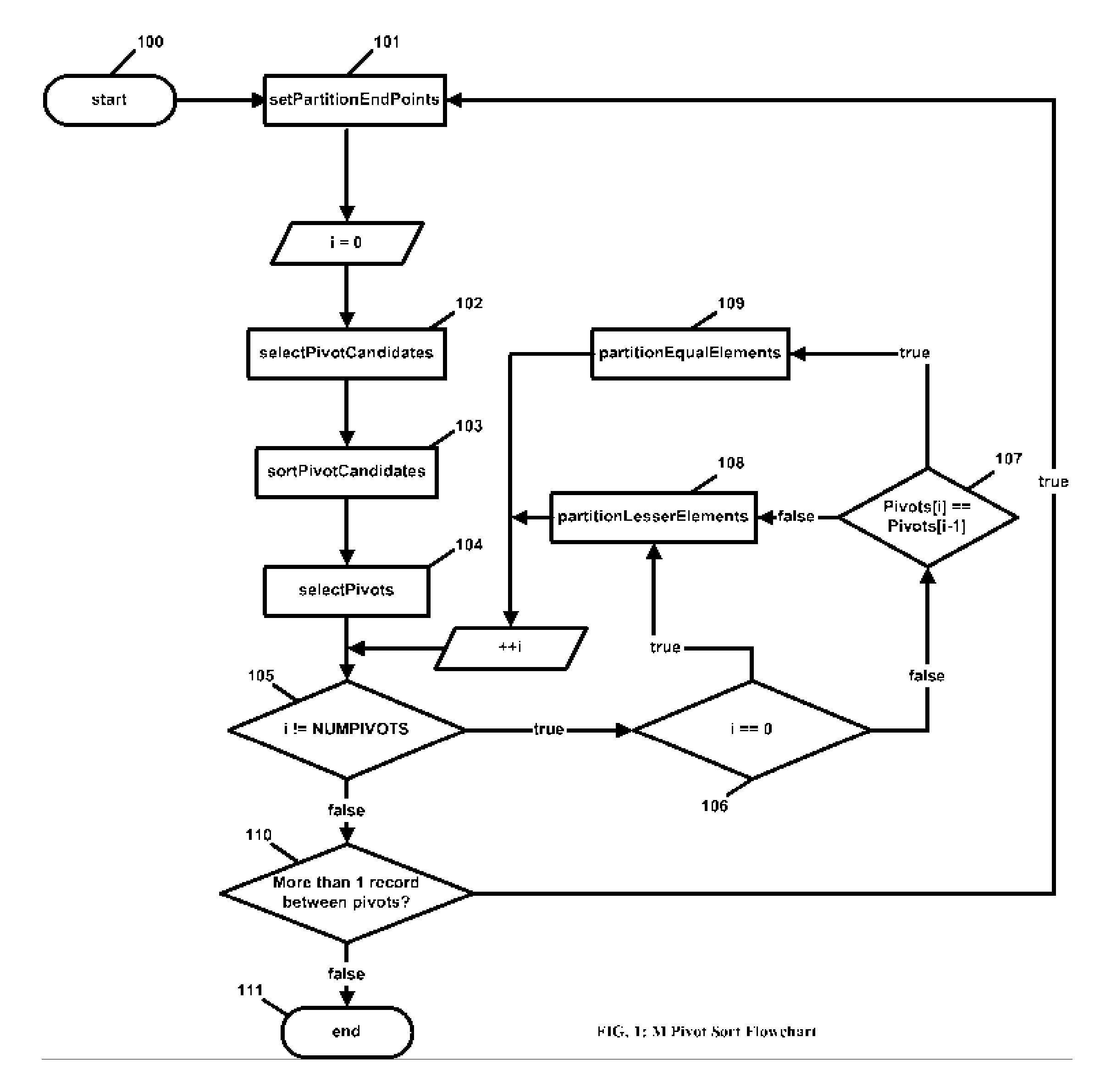 patent drawing - Bubble Sort Algorithm Flowchart