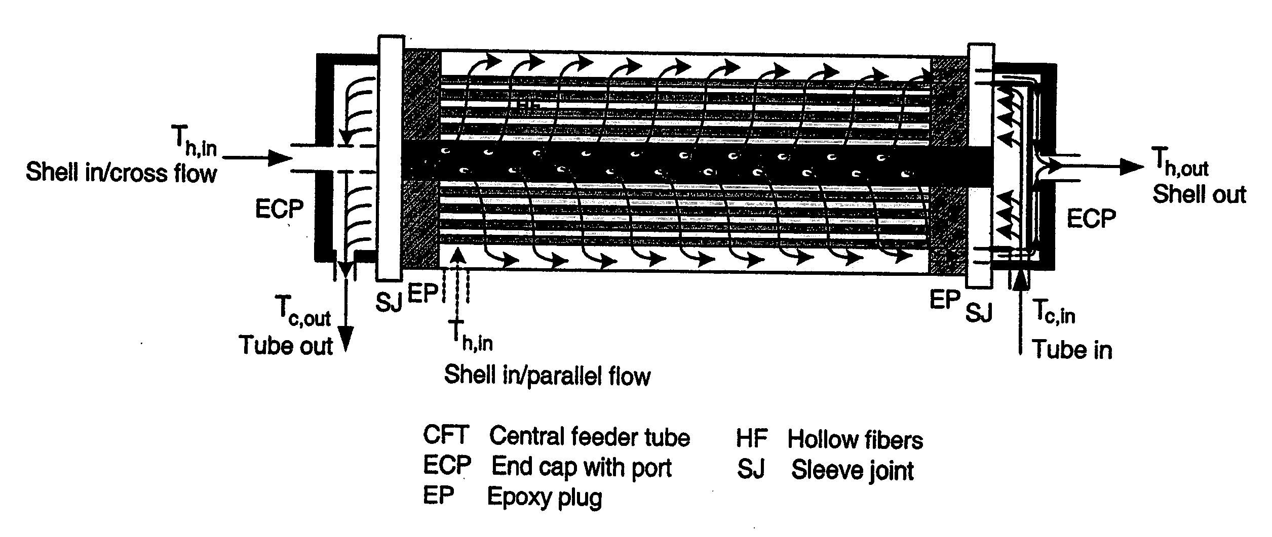 Polymeric hollow fiber heat exchange systems   Patents #666666