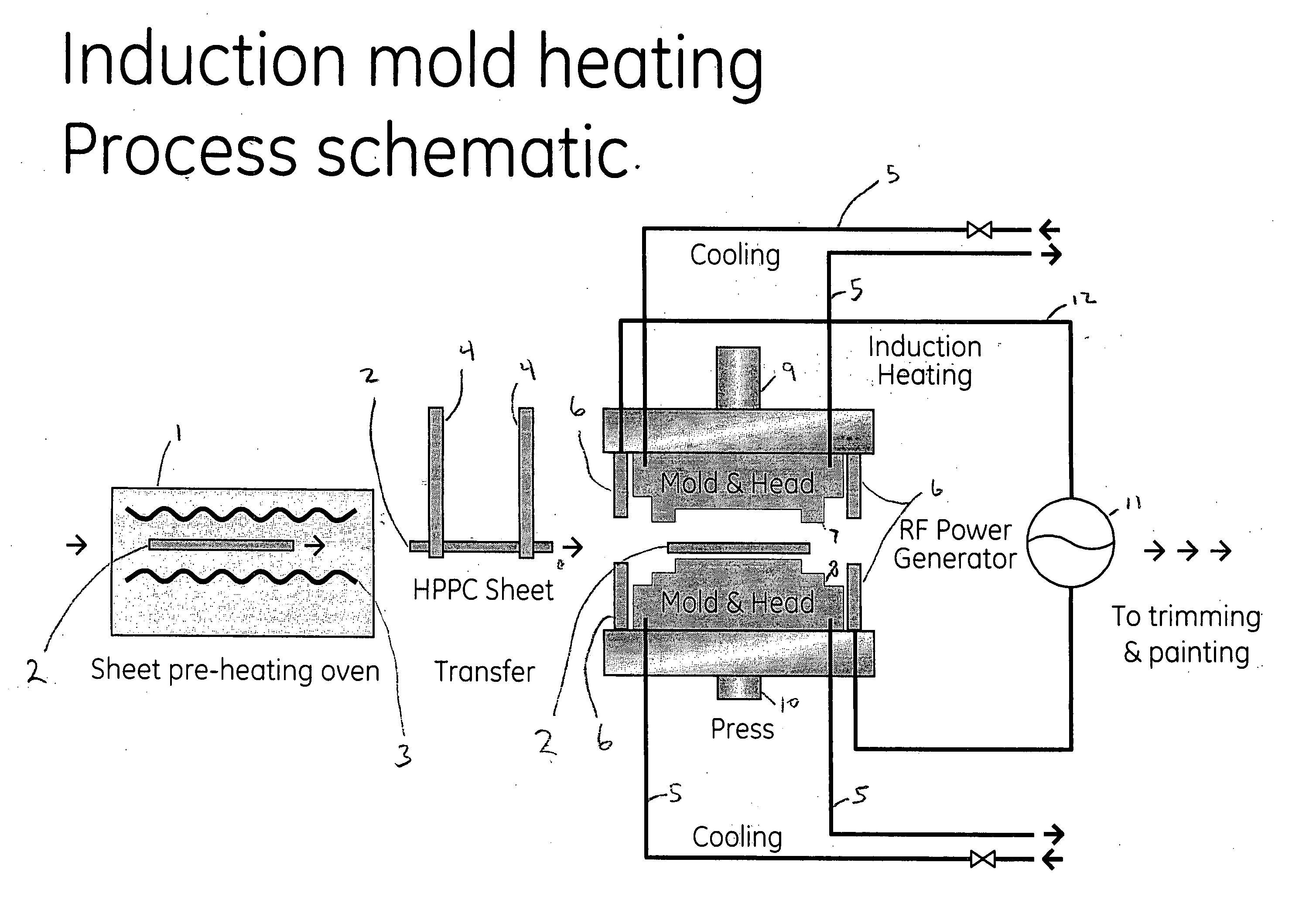 Sheet Moulding Compound Process Ppt Compression Moulding