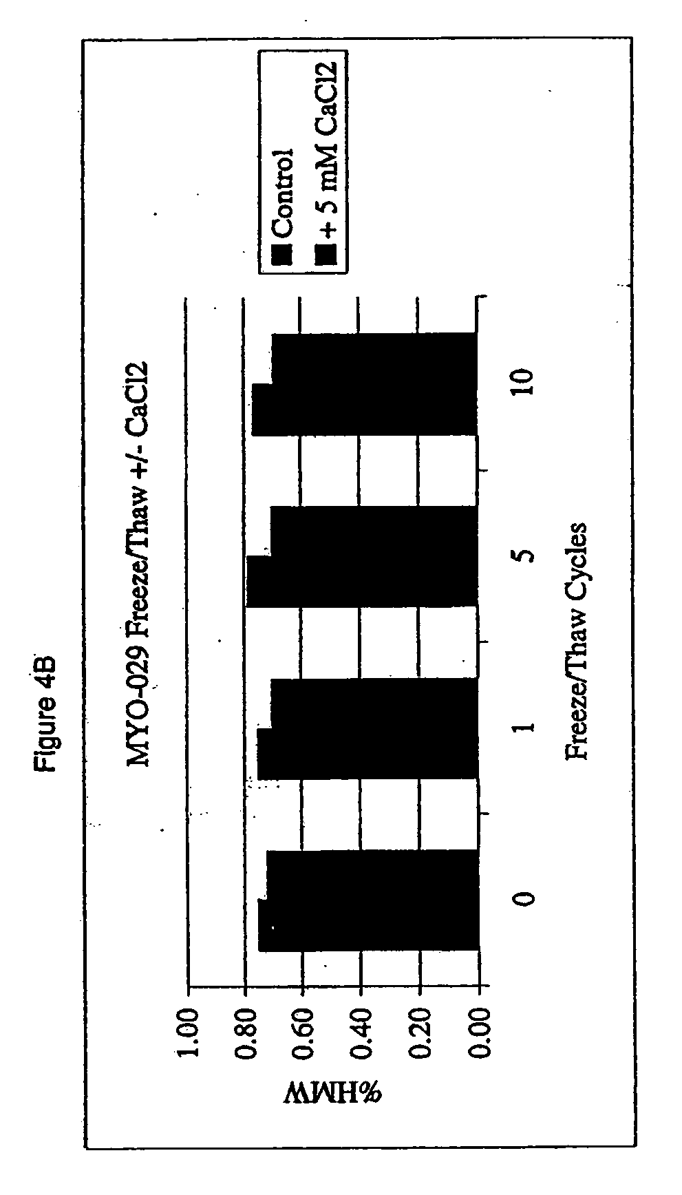 Patent US20070172479 - Protein formulations with reduced ...