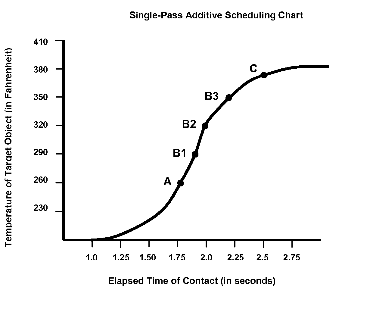 Hypochlorite Phase At Room Temperature