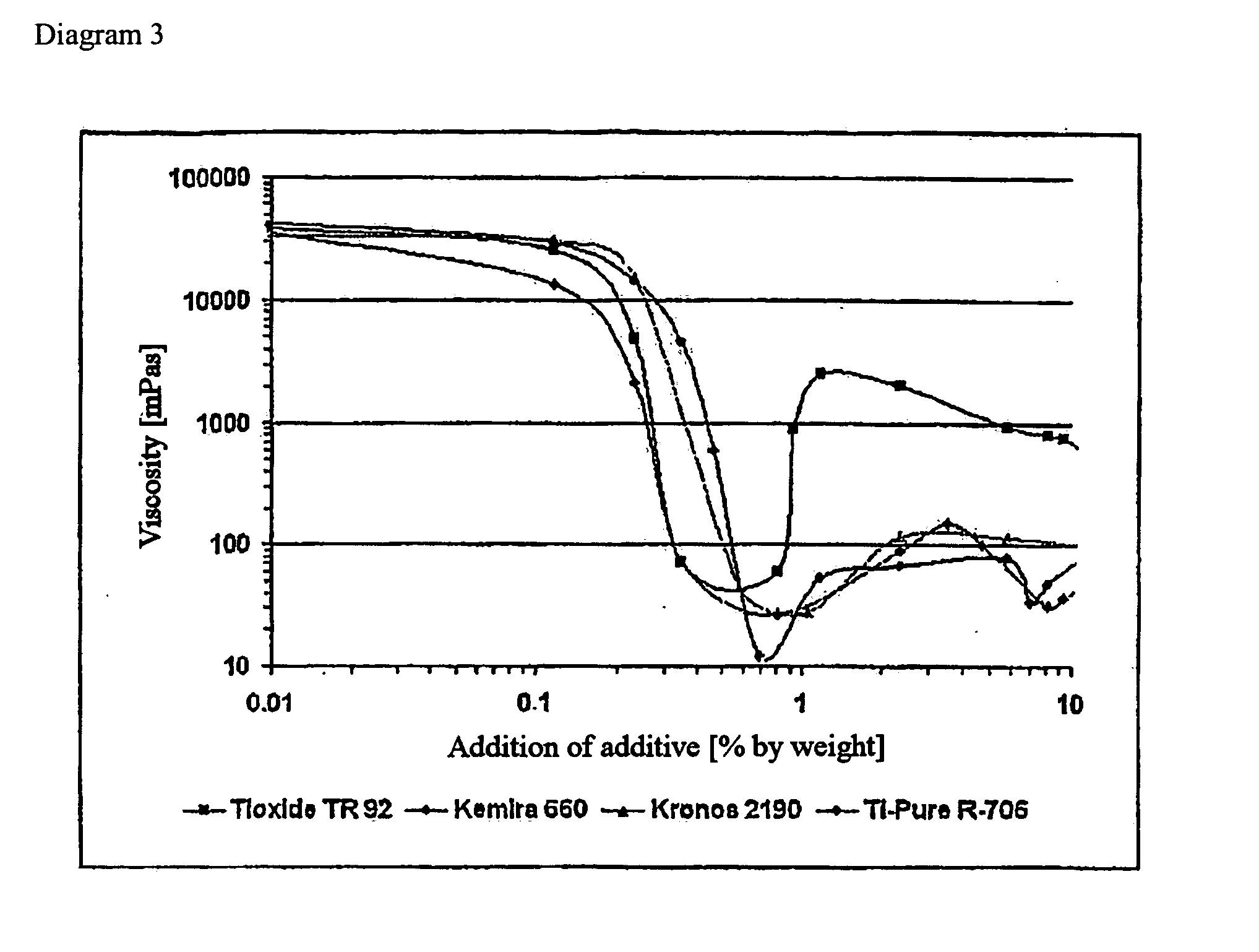Viscosity Diagram Diagram 4 shows the