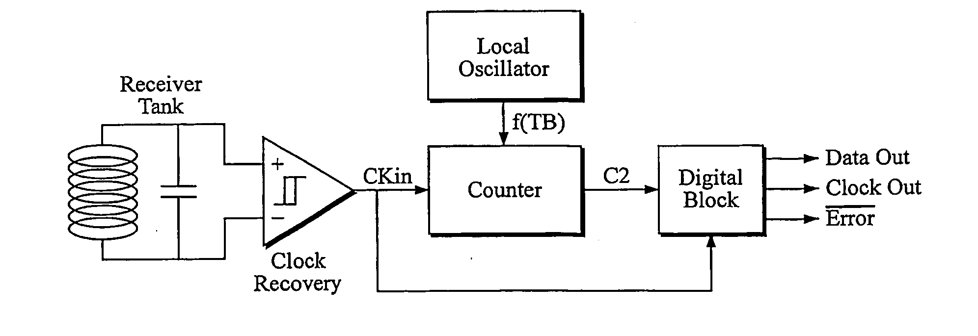 dfsk with rf receiver Nrf905 as rf communication module   information transfer is discrete  frequency-shift keying (dfsk) – frequency modulation for.