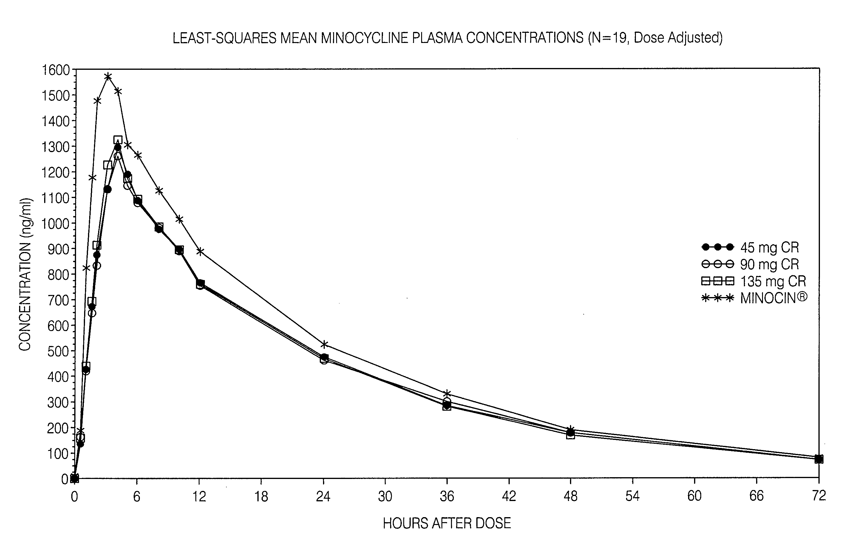 Minocycline Dosage For Acne