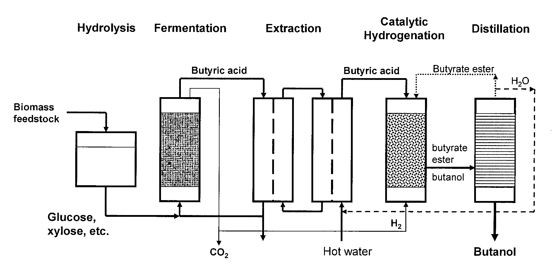 pump school liquid listacetone butanol fermentation revisited