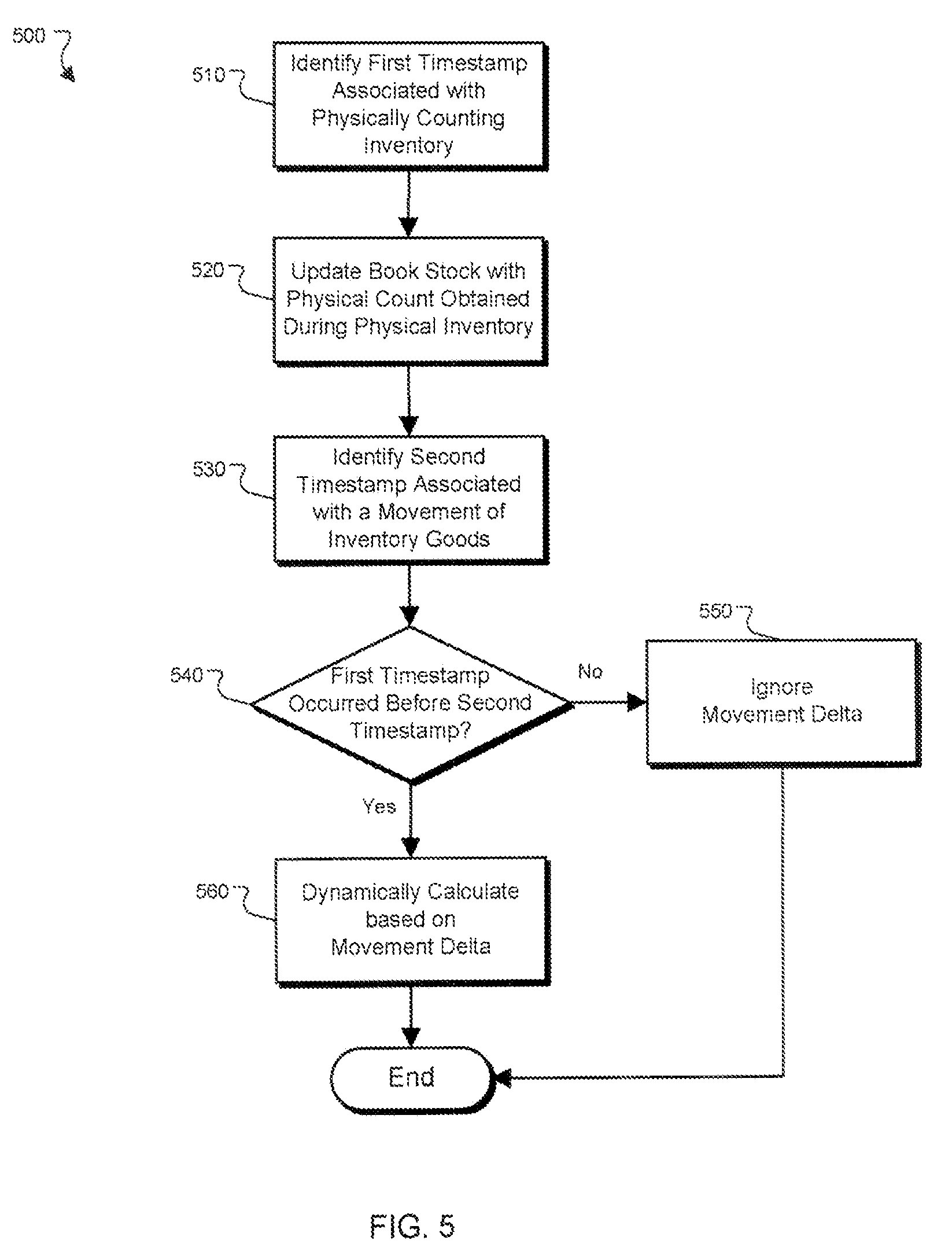 patent us20080255968 time based physical inventory management